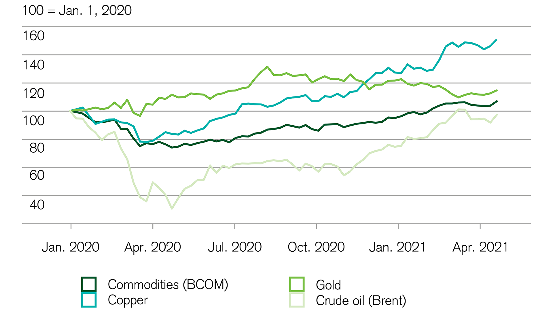 Investing: Commodity prices maintain same level