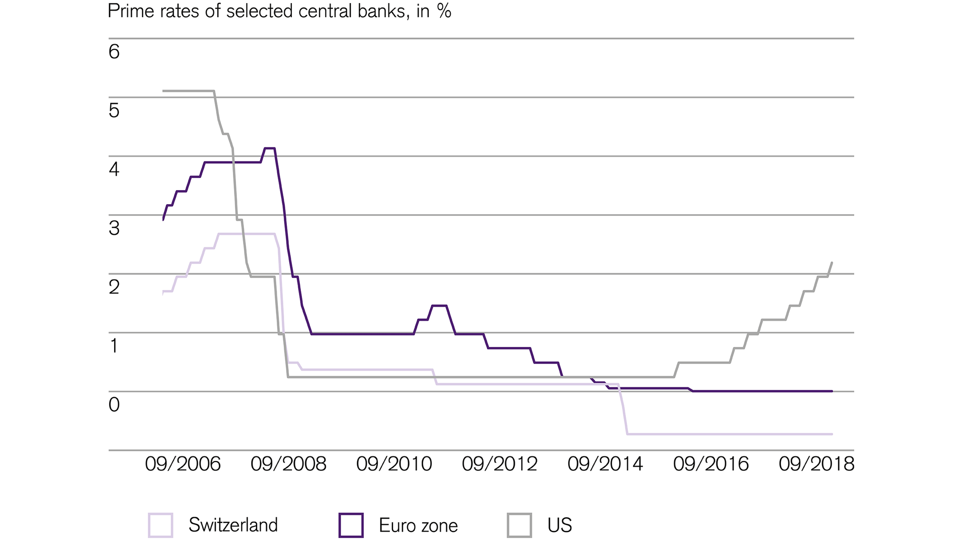interest-rate-gap-between-Europe-and-US-continues-to-widen