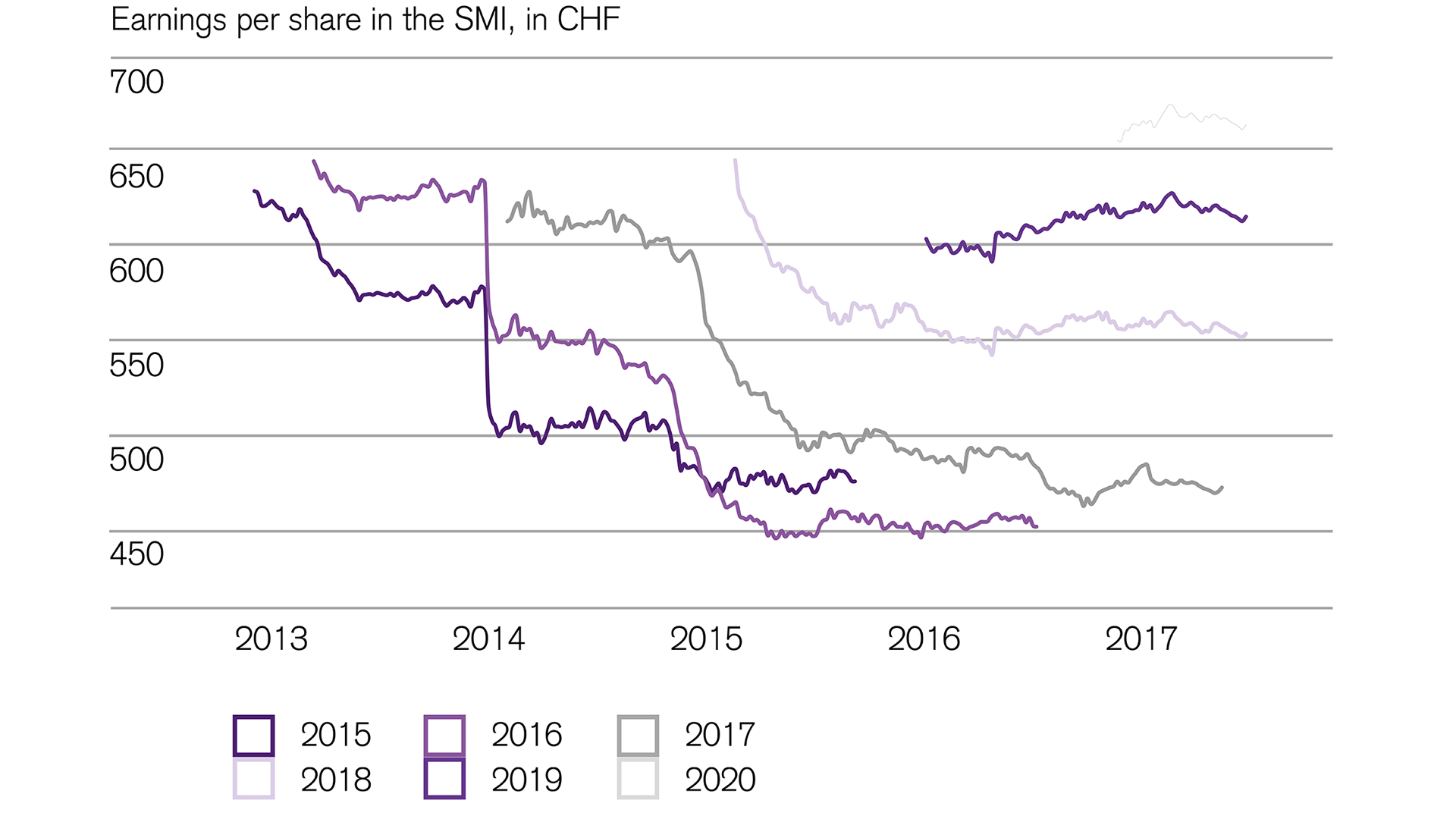 higher-earnings-expectations-for-Swiss-equities-in-2019