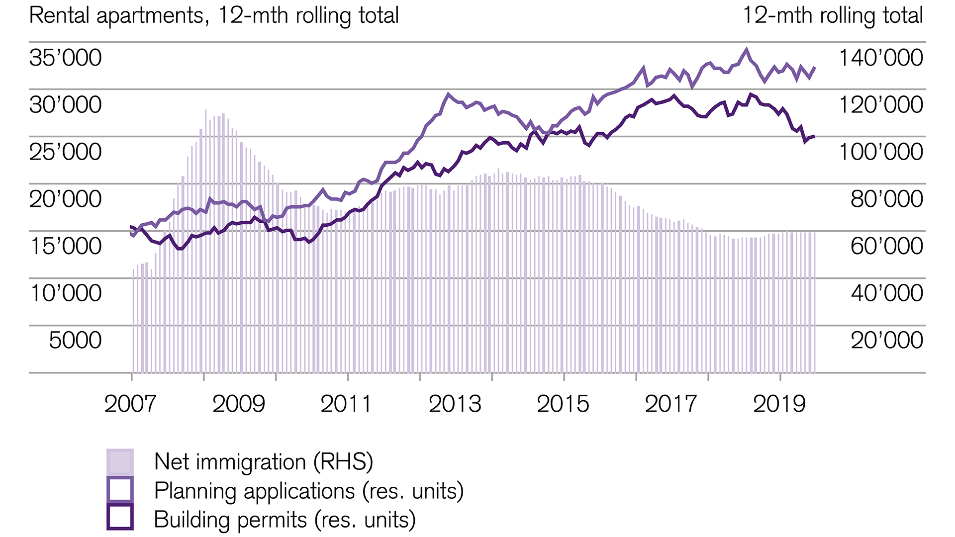 construction-activity-and-net-immigration-in-switzerland