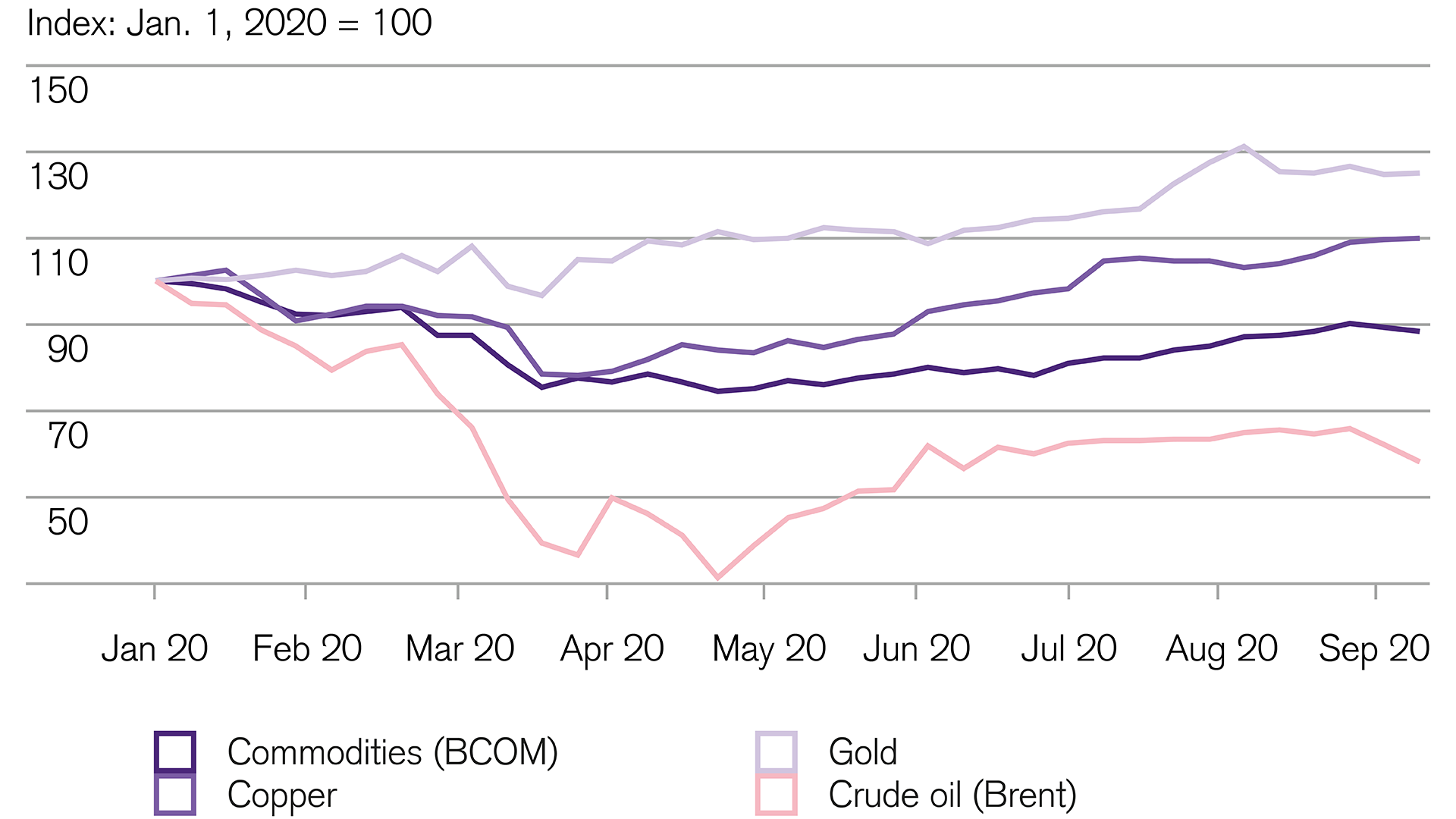 Investing: Performance of commodities is a mixed bag