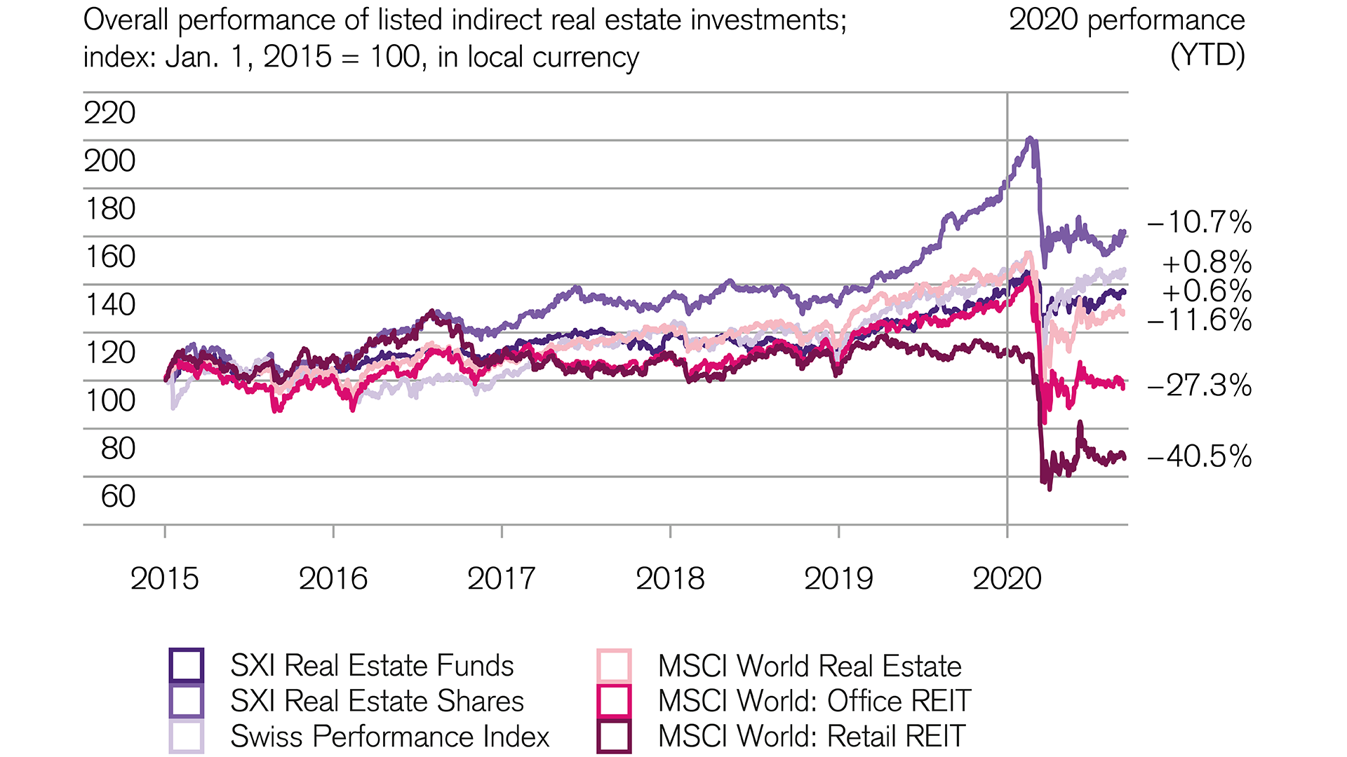 Financial markets: Swiss real estate securities prove to be resilient