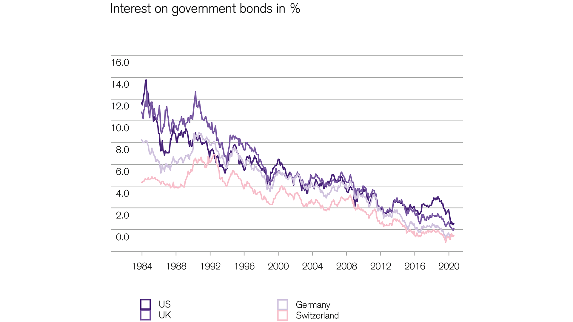 Financial markets: Interest rates on government bonds near rock bottom