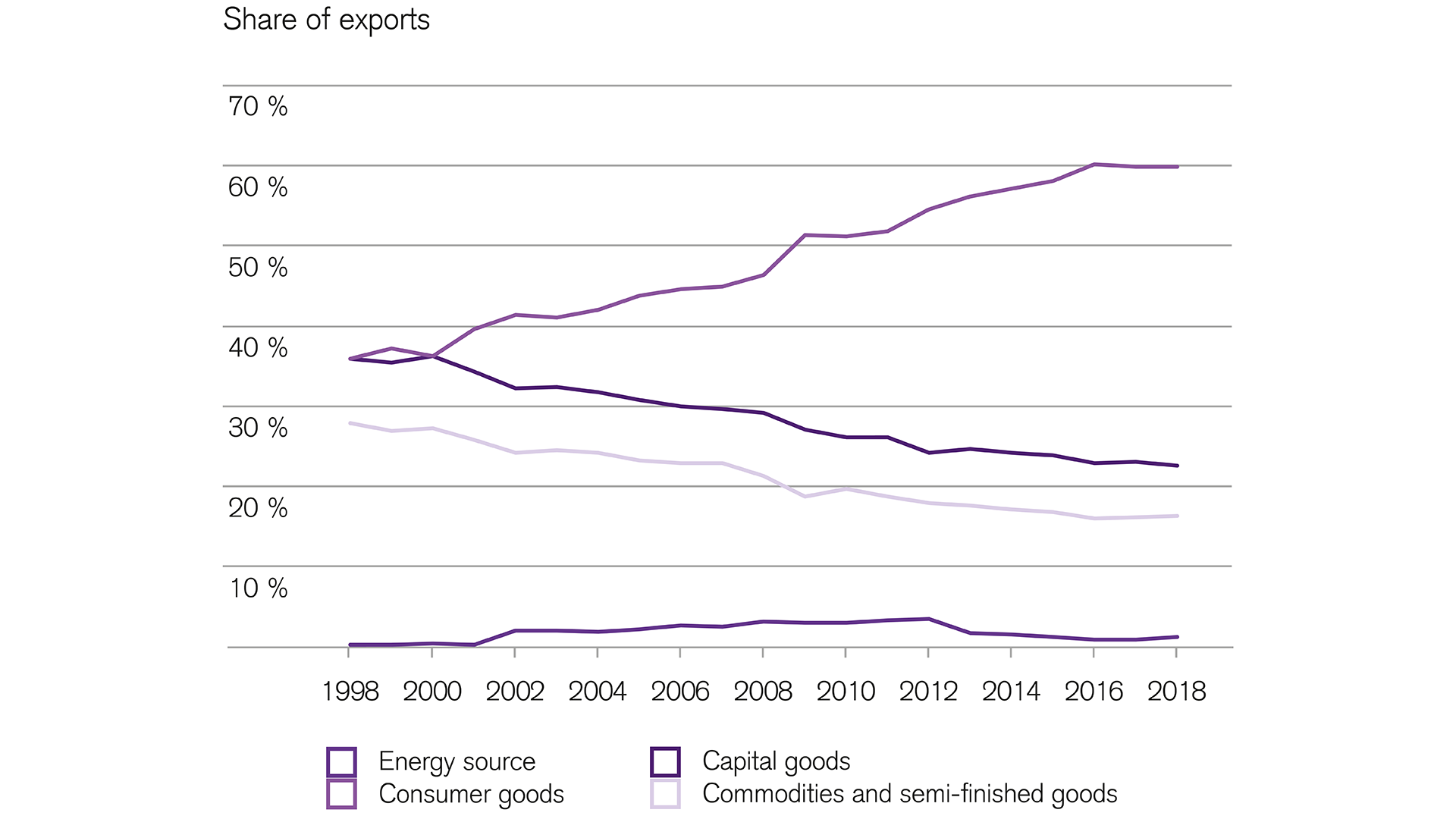 Consumer goods account for rising share in Swiss export volume