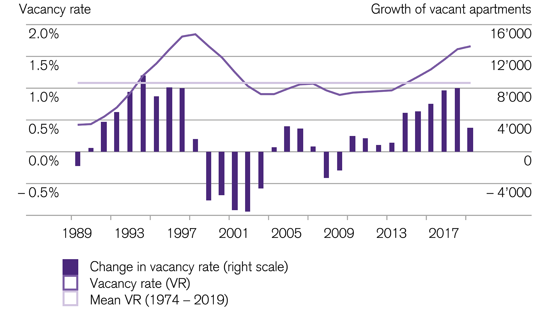increasing vacancy rate in Switzerland