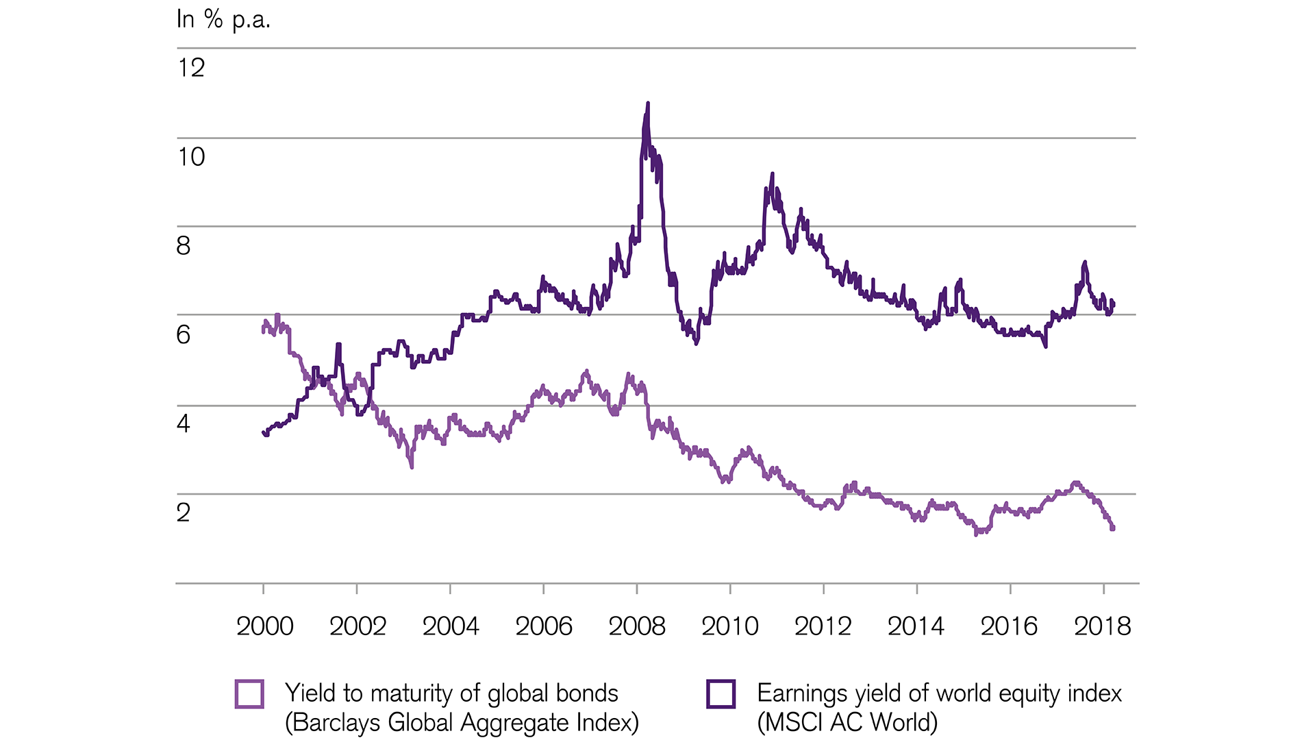 Return comparison equities and bonds