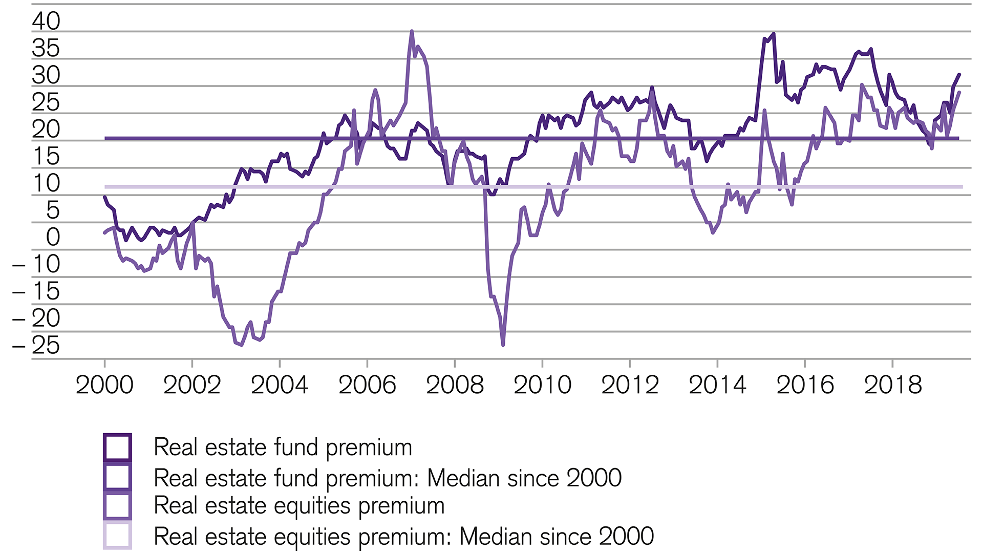 Swiss real estate equities remain attractive