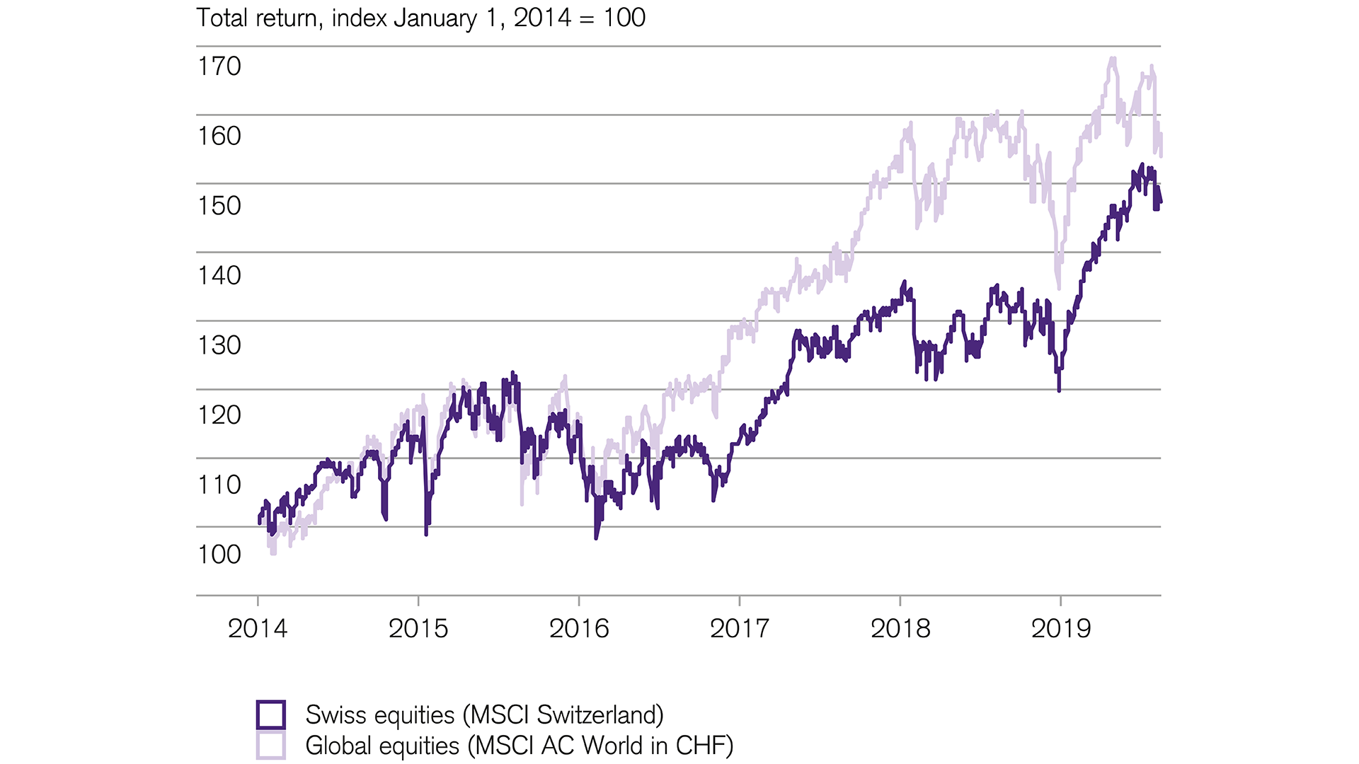Strong returns for swiss equities in 2019