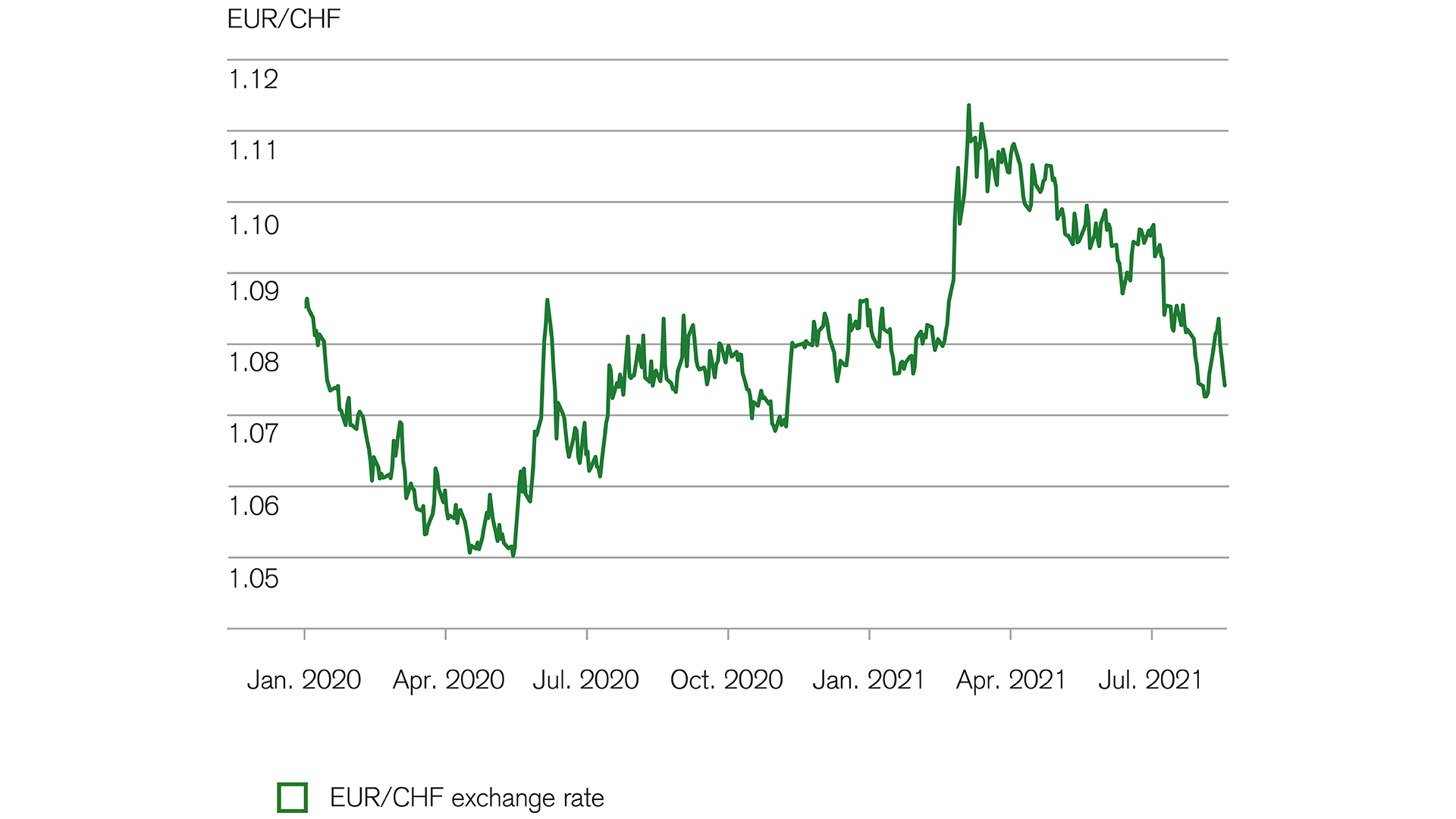 Currencies: The euro remains low