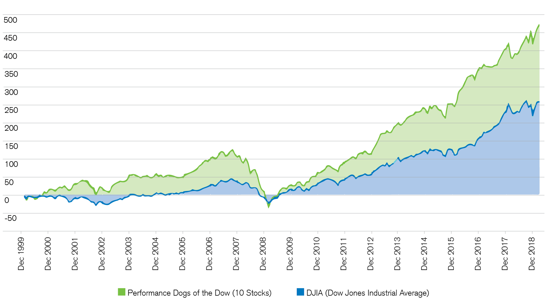 dividend-strategy-shows-mostly-positive-balance-sheet
