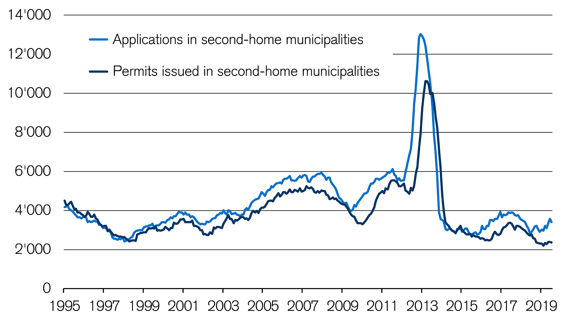 building permits in municipalities affected by the second homes act