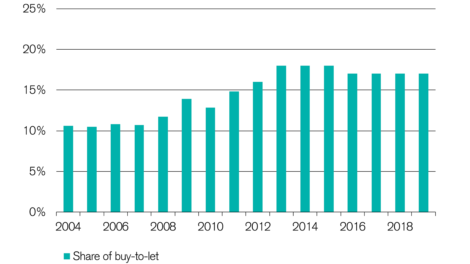 share of buy to let financing rising