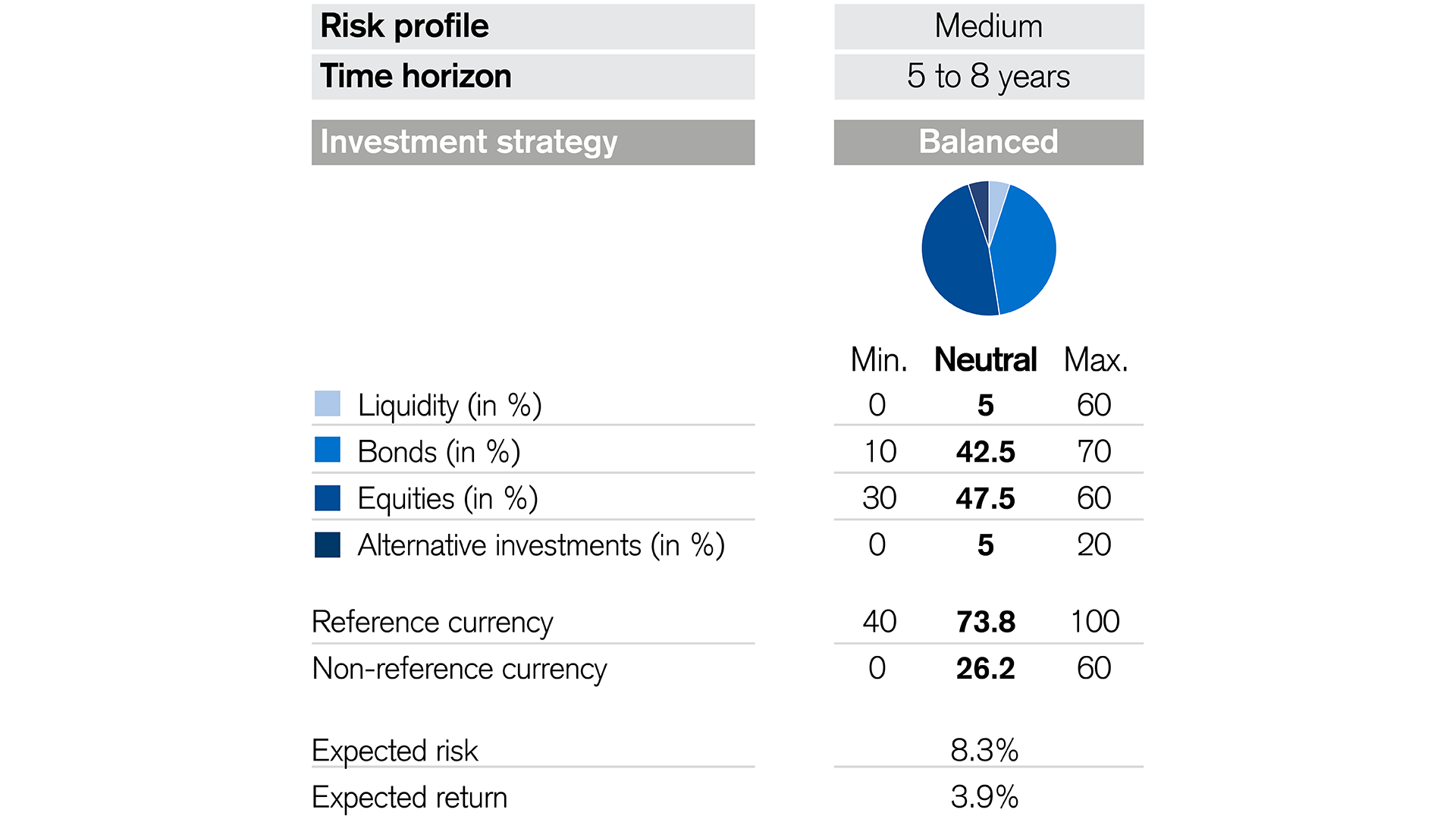 Overview of the credit Suisse lux portfolio fund