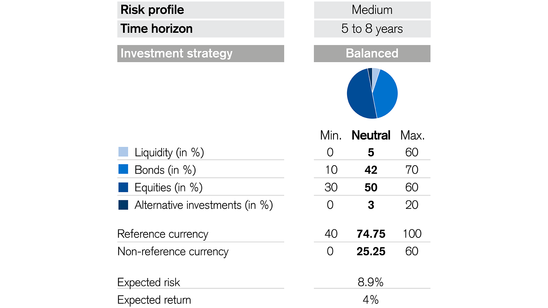 overview of the credit Suisse interest & dividend focus fund