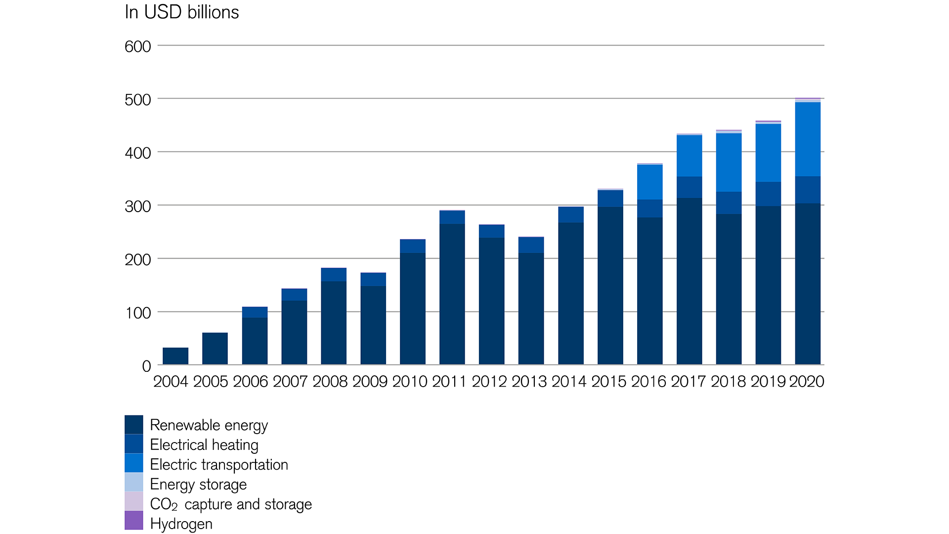 Investment opportunities: global energy investments by sector