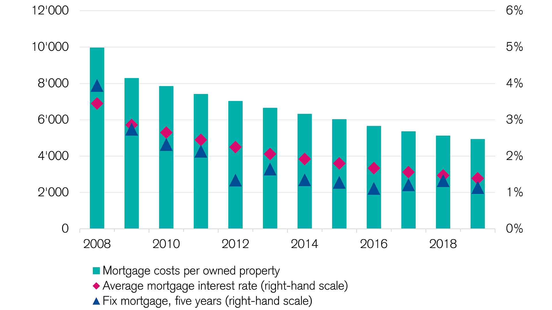 Housing market: Mortgage interest costs remain low