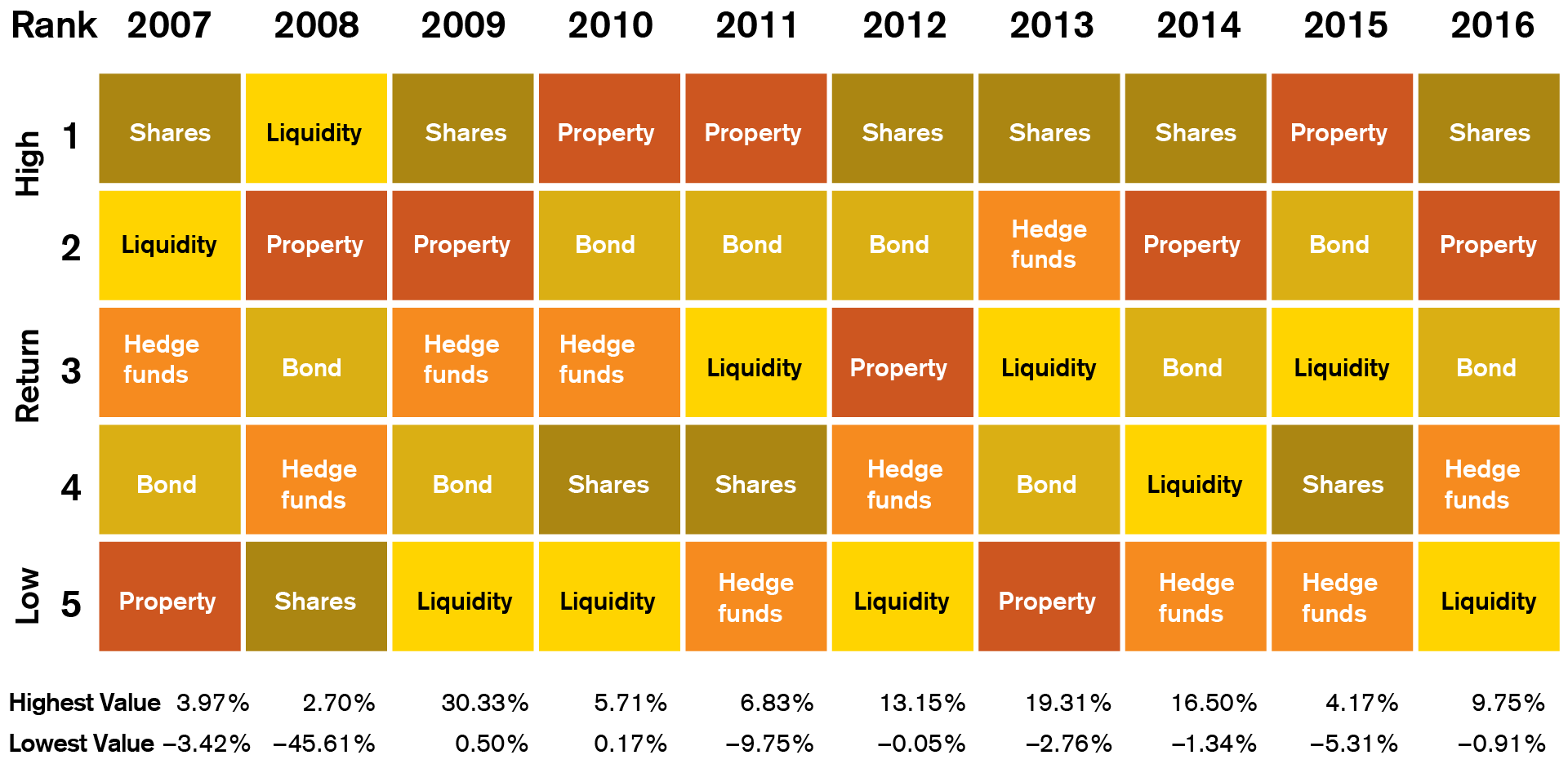 return rankings of different asset classes over time
