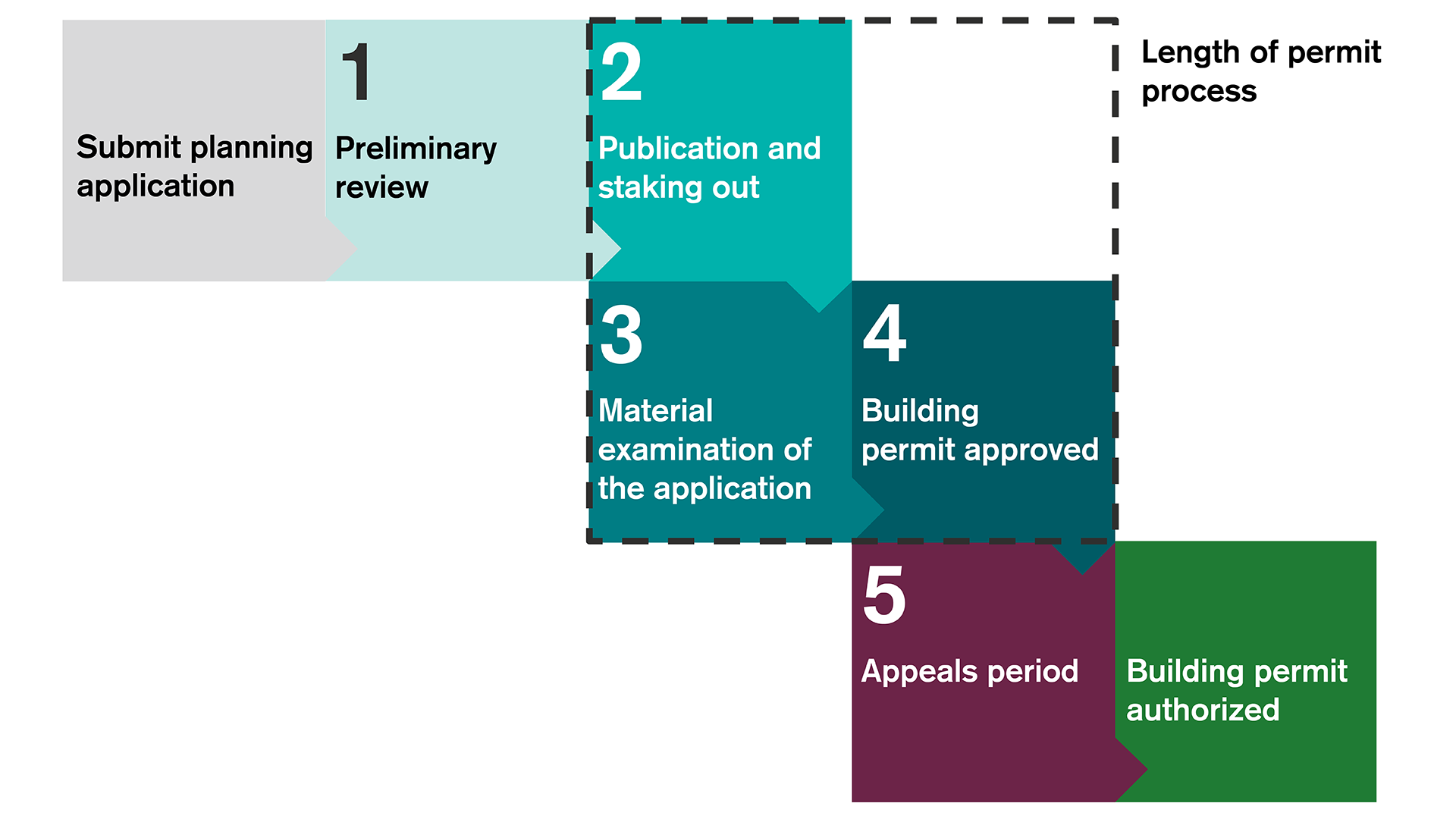 The building permit process has five steps
