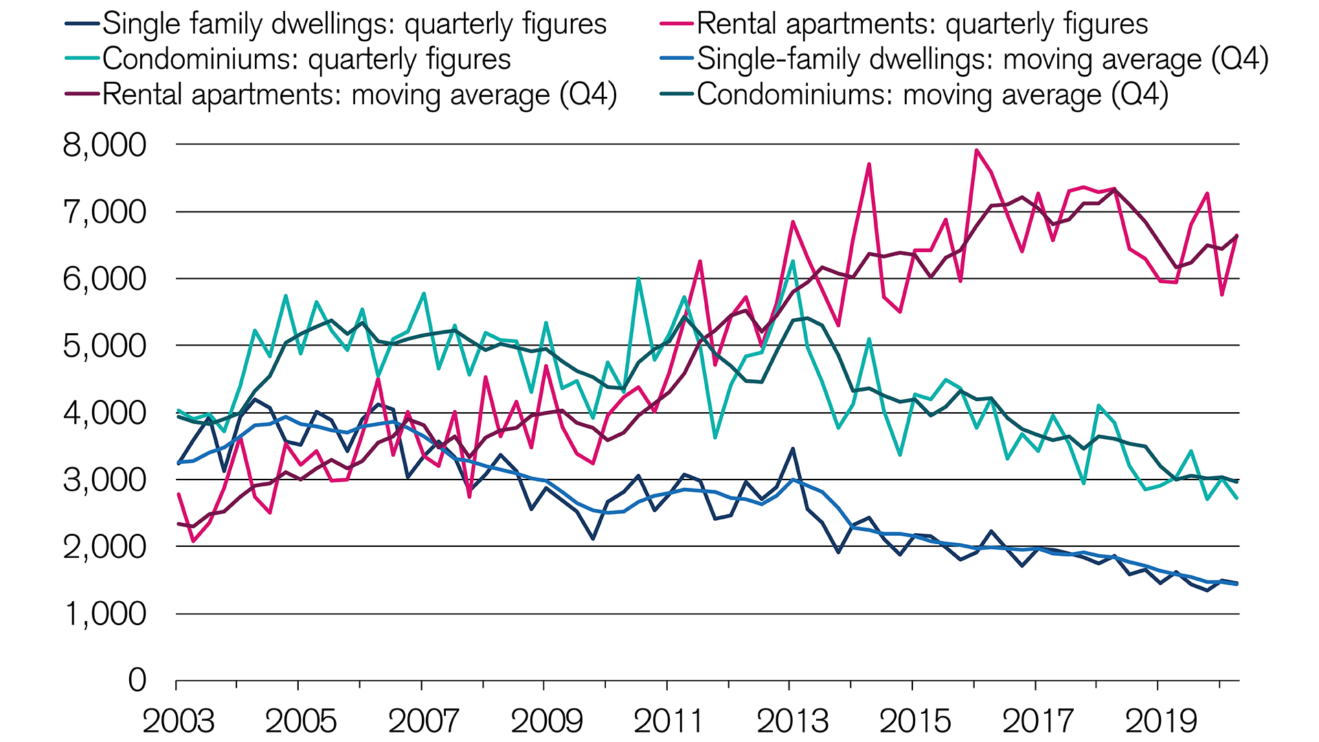 Increasing number of building permits in the rental segment