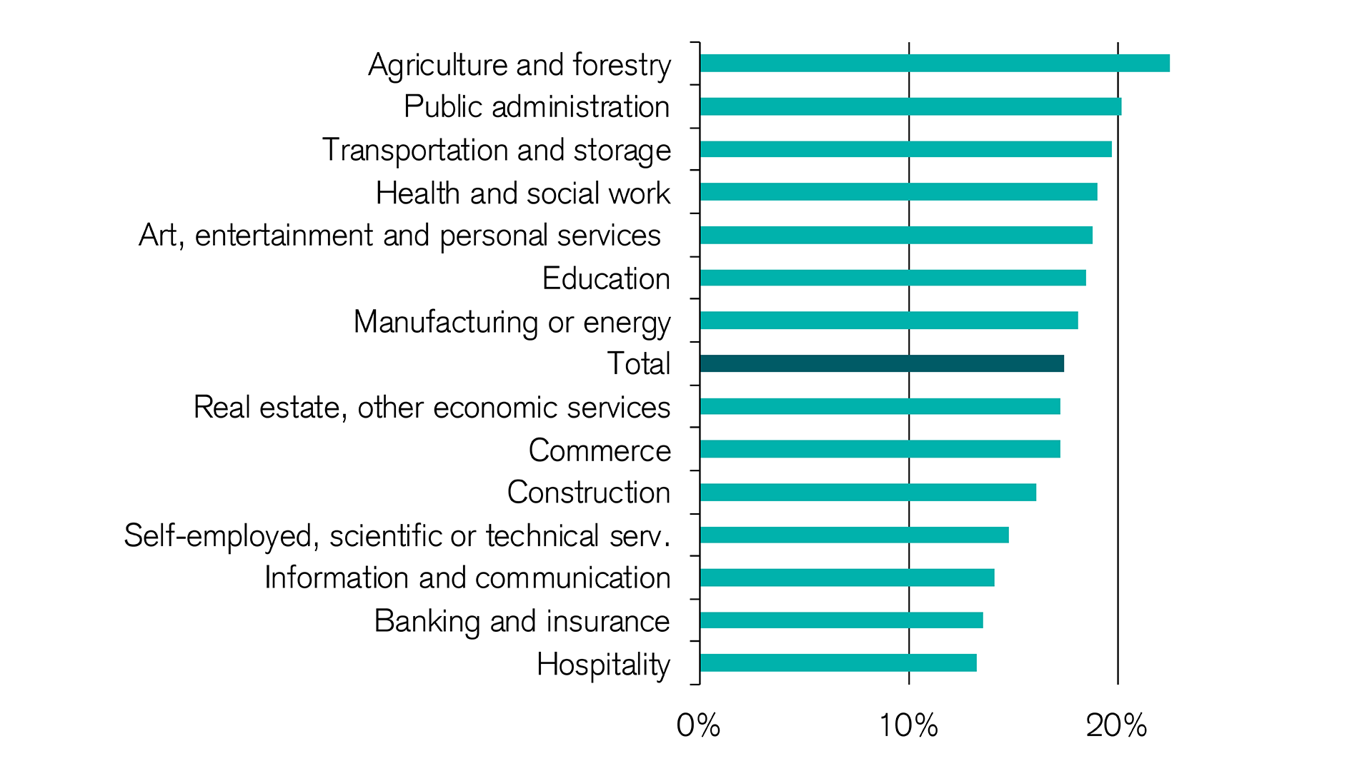 Agriculture and health care are feeling a strong impact from the demographic changes.