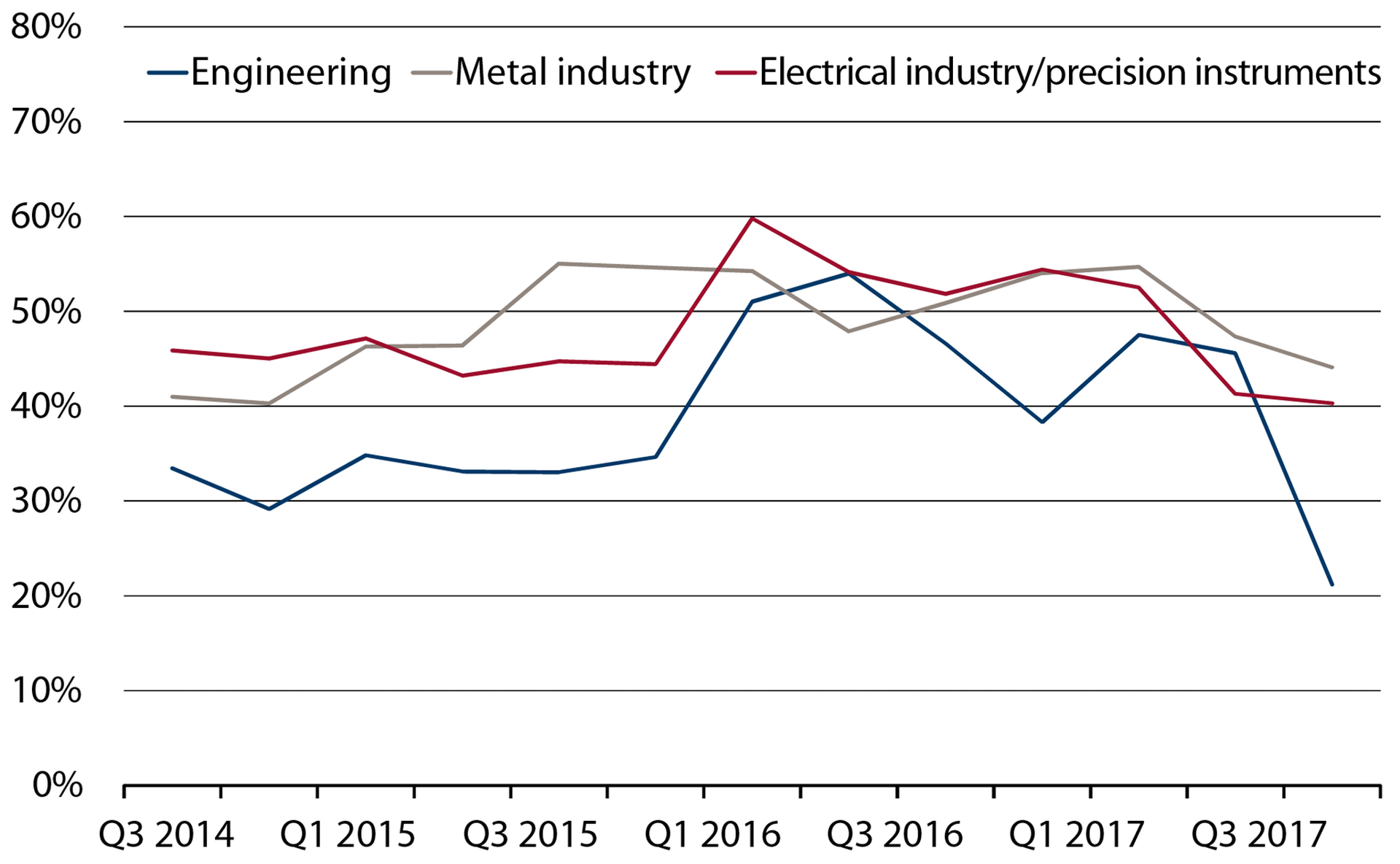 opportunities and risks mem industry demand for mechanical engineering picks up