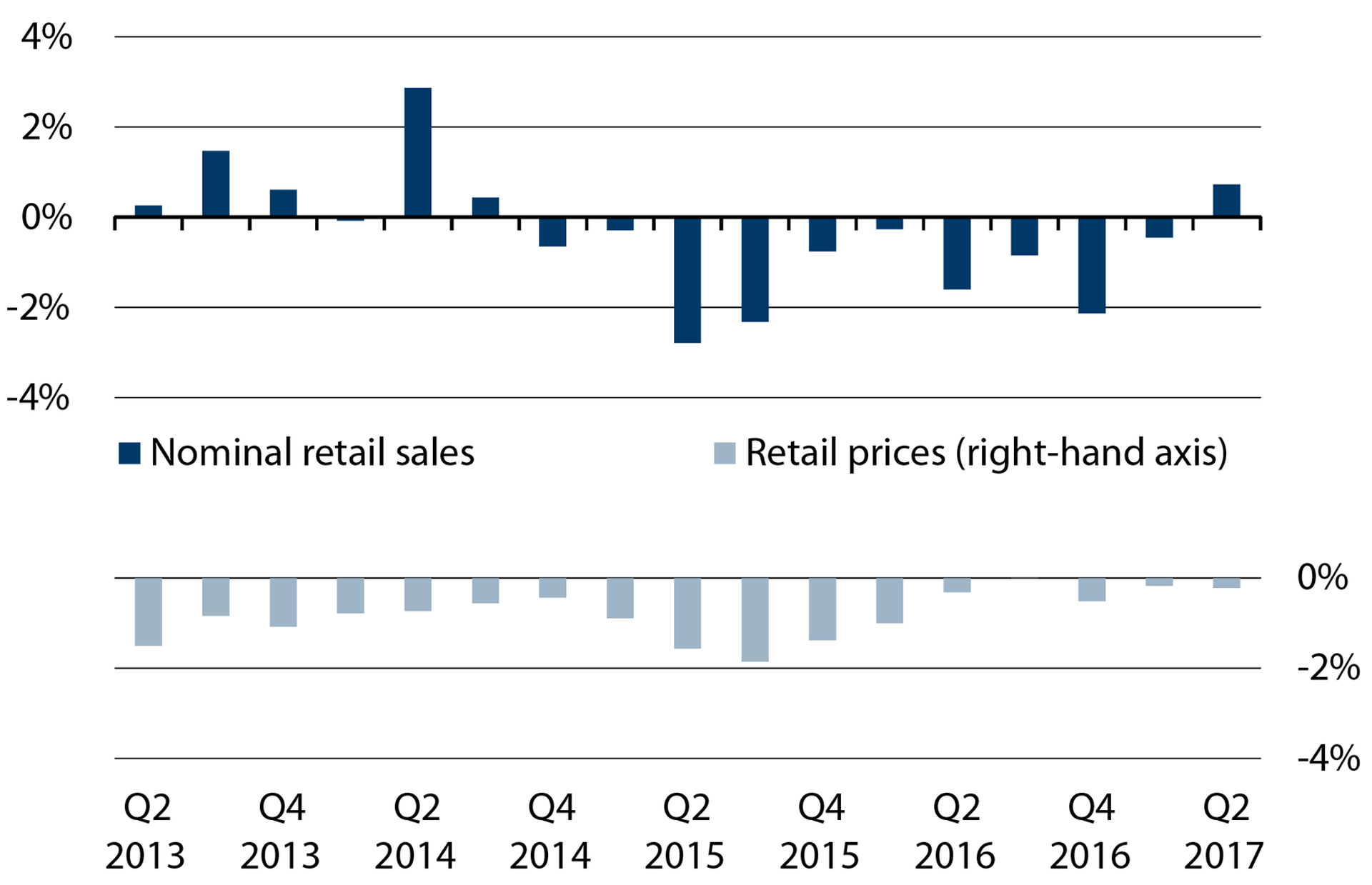 opportunities and risks retail trade can increase sales
