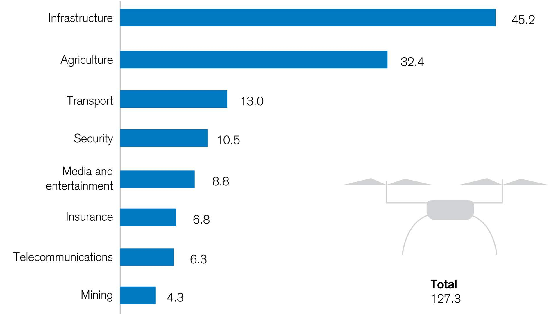 the-largest-markets-for-commercial-drone-use