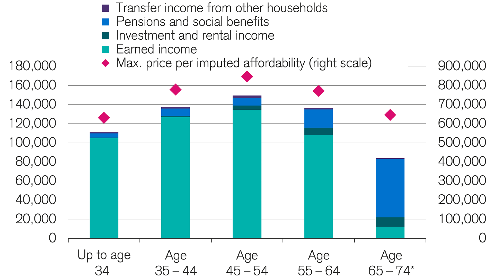 Financing of home ownership becoming more difficult for young people and senior citizens