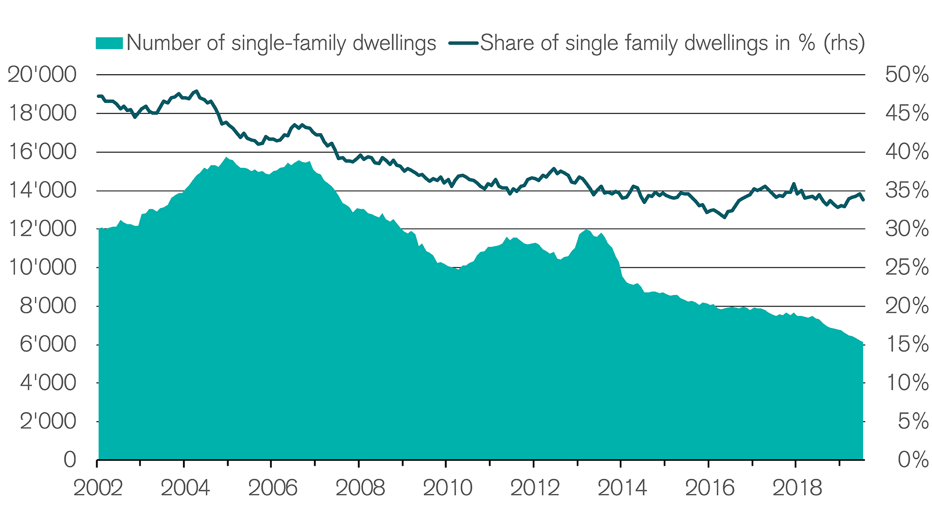 Building permits for single family dwellings