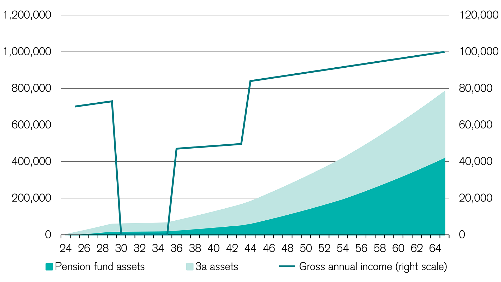 Impact of career break and part-time work on Pillar 3a and pension fund