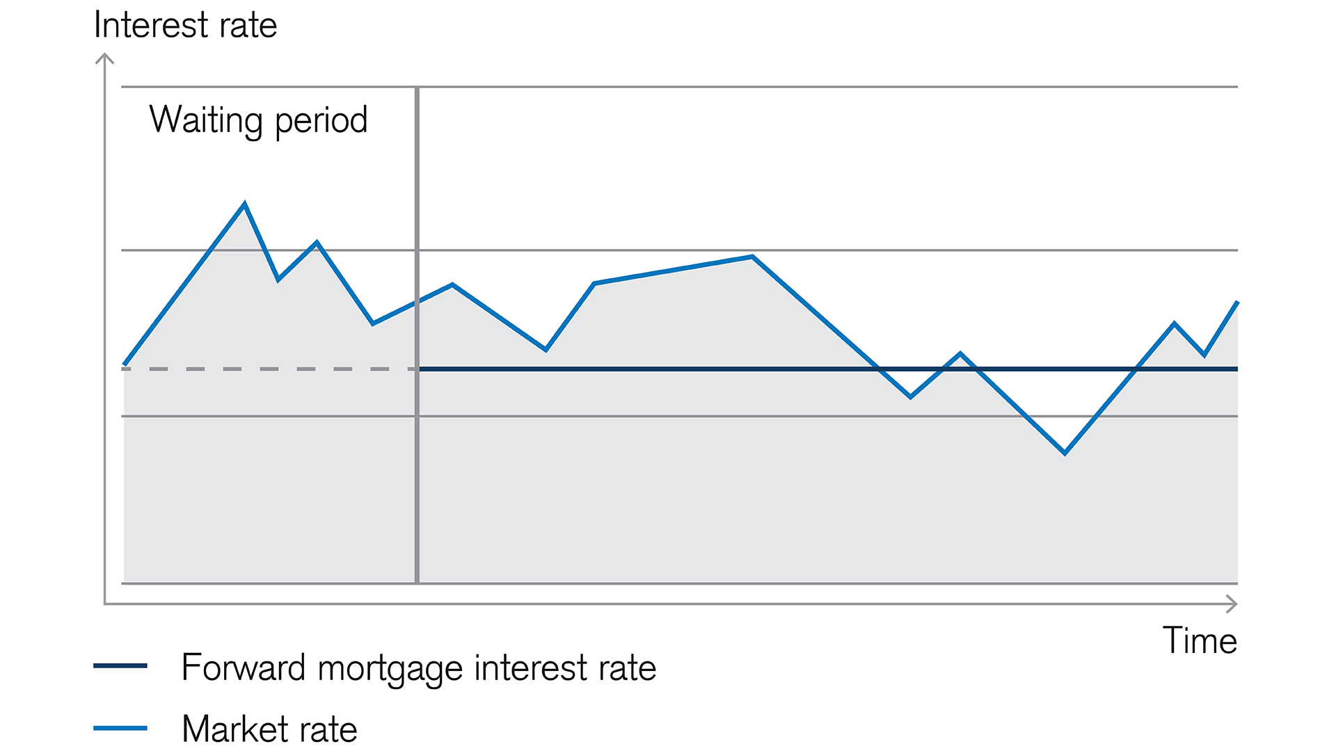forward-mortgage-protects-against-fluctuating-interest-rate
