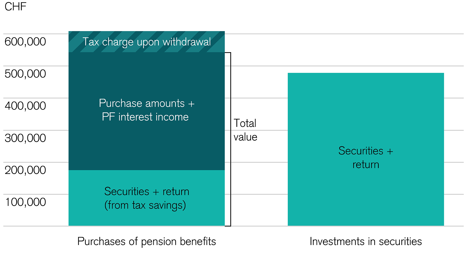Purchasing pension benefits is attractive
