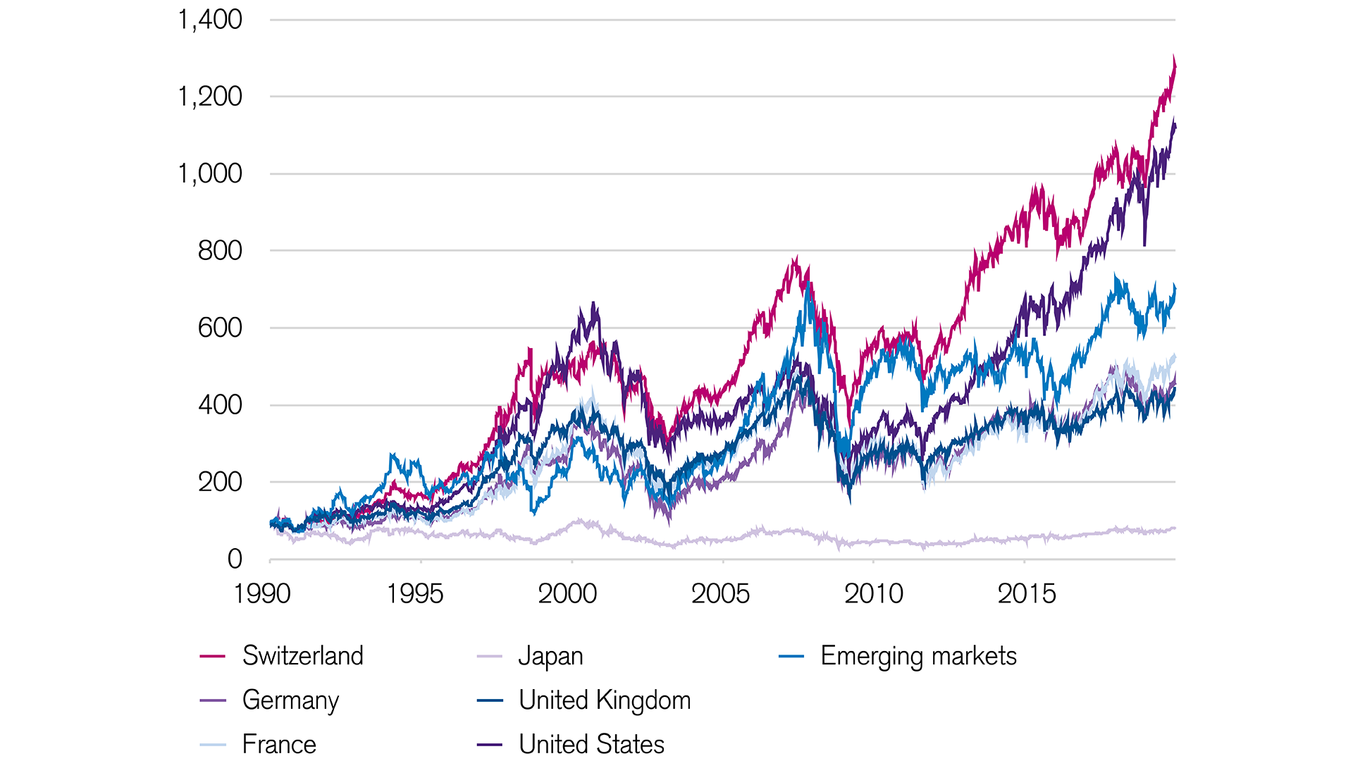 For Swiss investors, Swiss equities are the most attractive