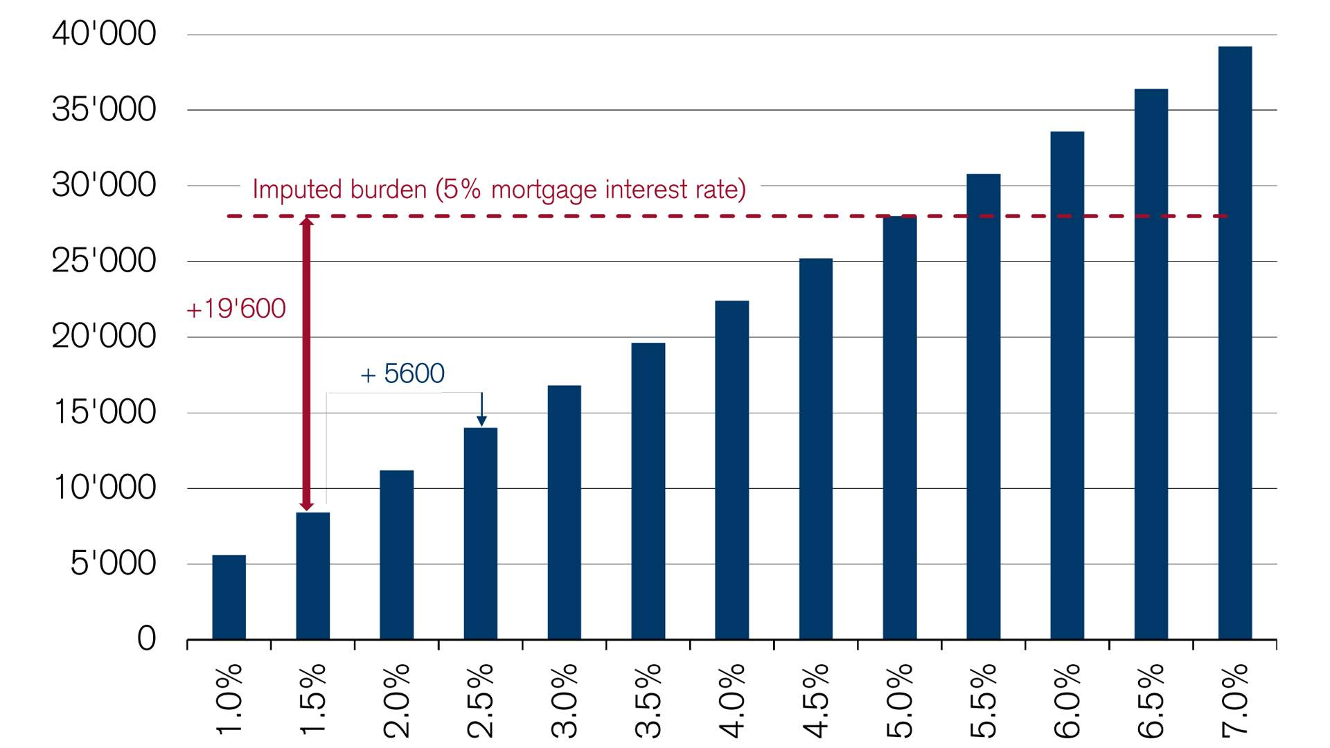 affordability-based on-mortgage-interest-rate