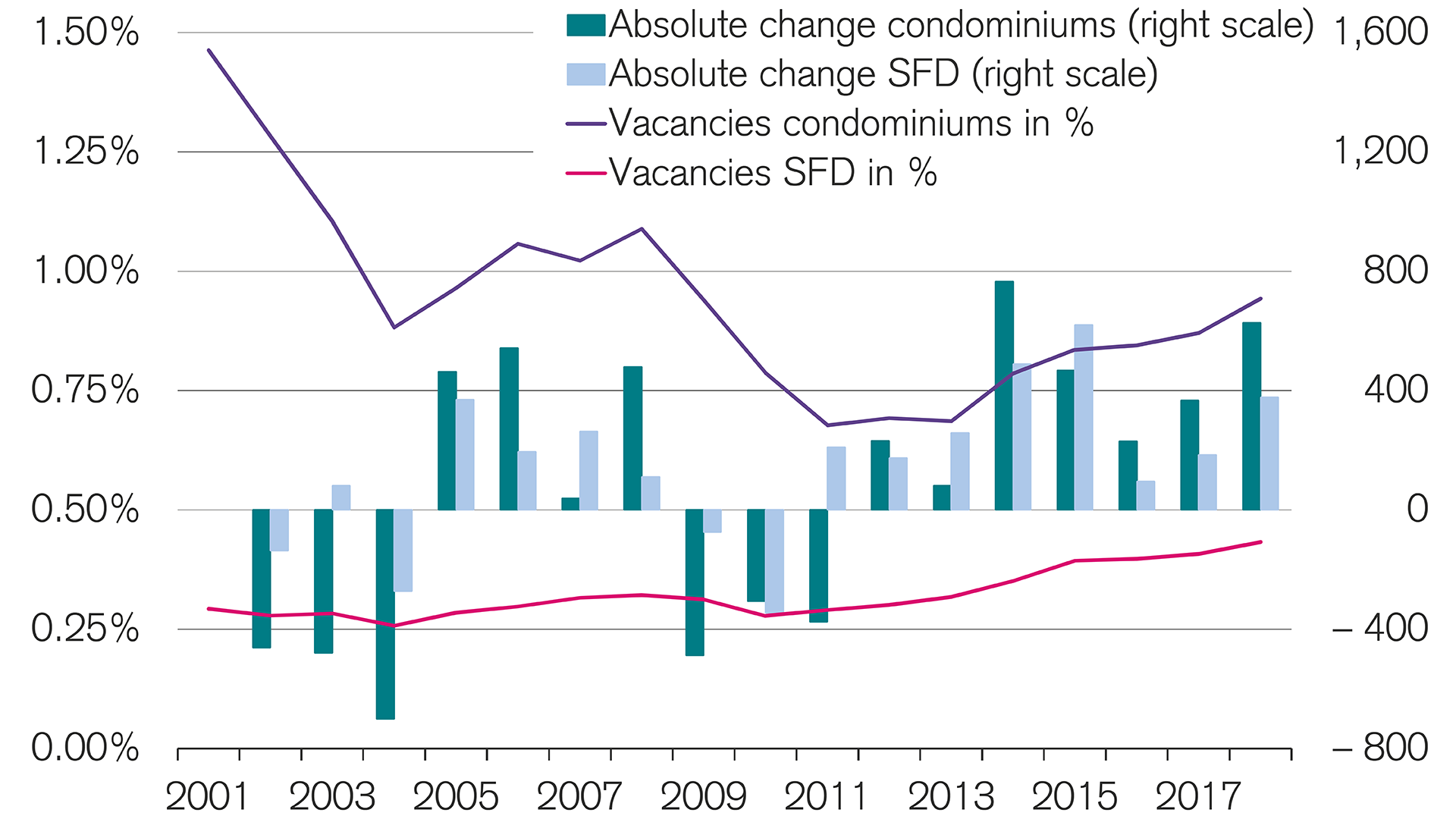 vacancies-rising-among-residential-properties-in-swiss-real-estate-market