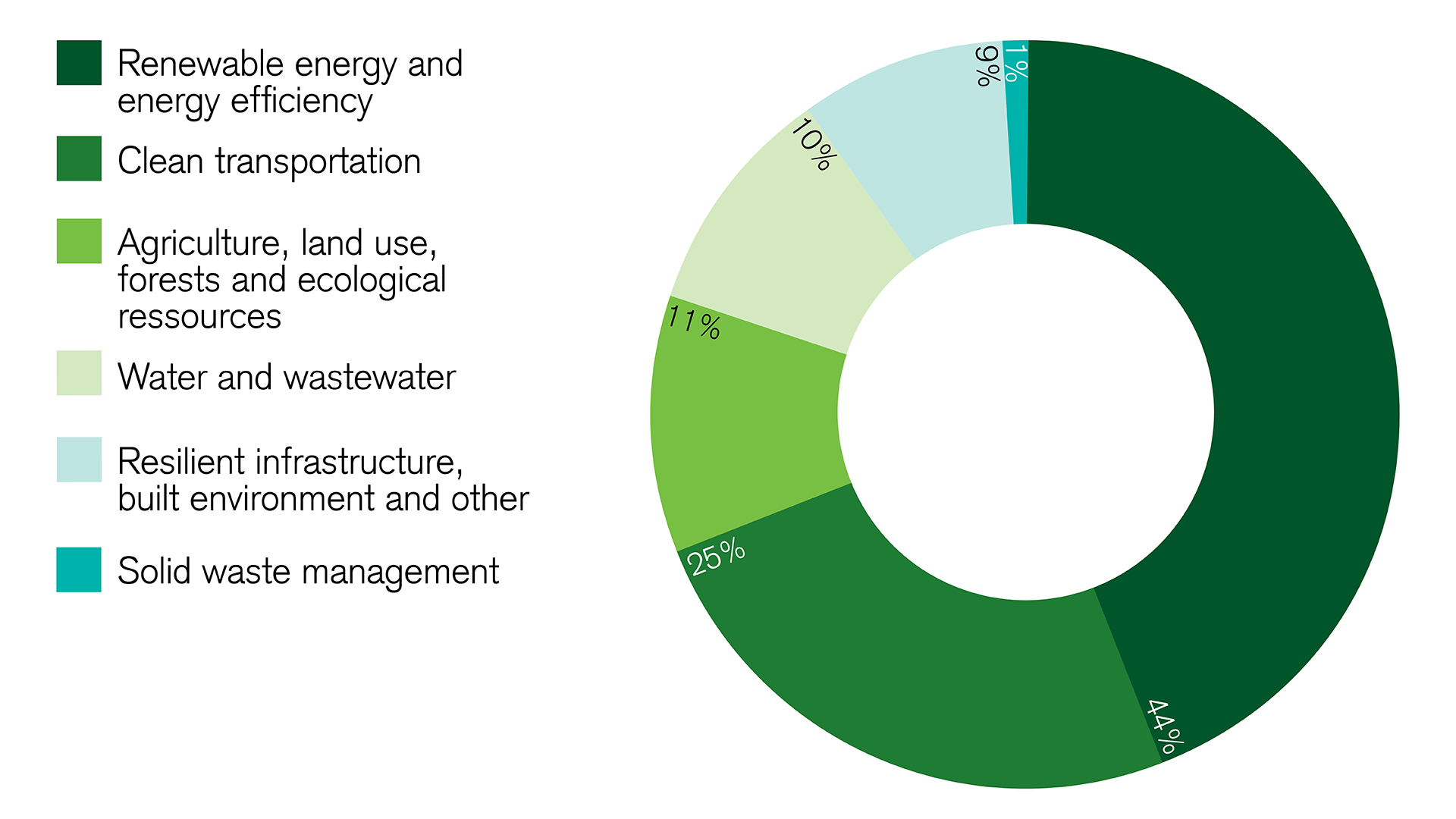 impact-investments-in-green-bonds-went-to-renewable-energy-in-2018