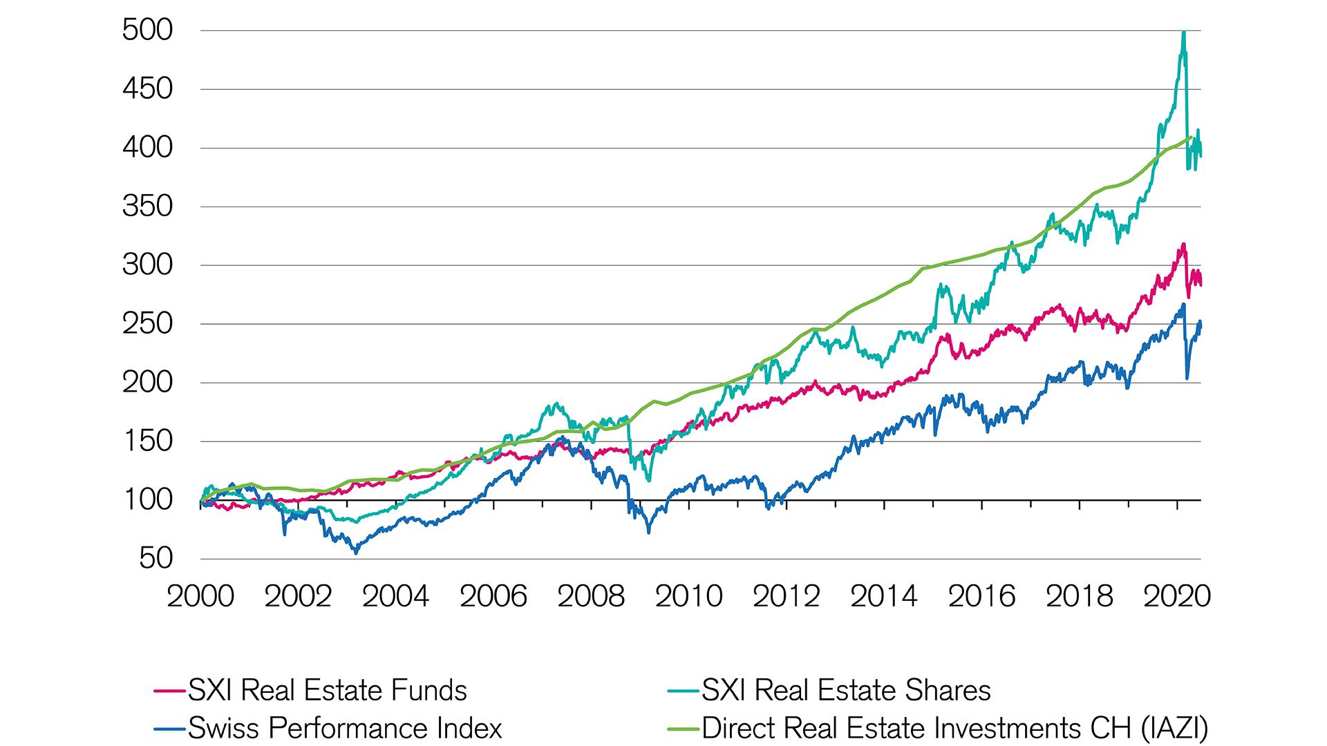 Comparison: Returns on real estate investments in Switzerland