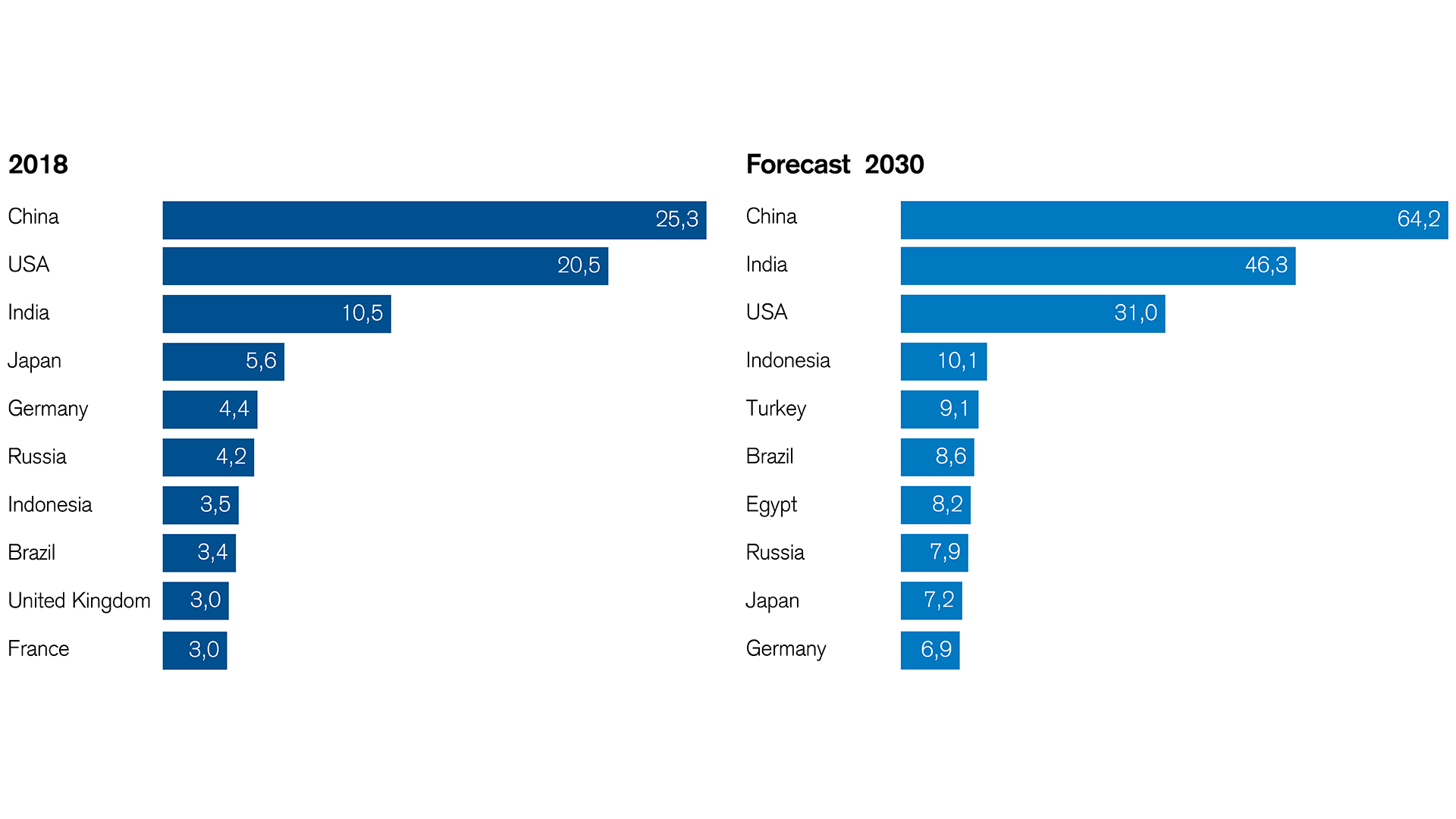 the-ten-largest-economies-emerging-markets-move-to-the-top