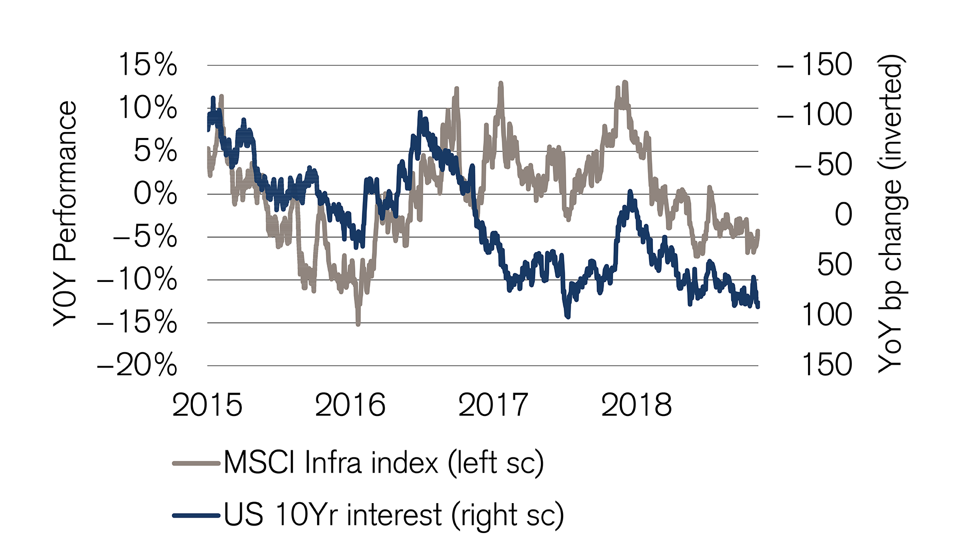 msci-infrastructure-index-outperforms-ten-year-us-interest-rates