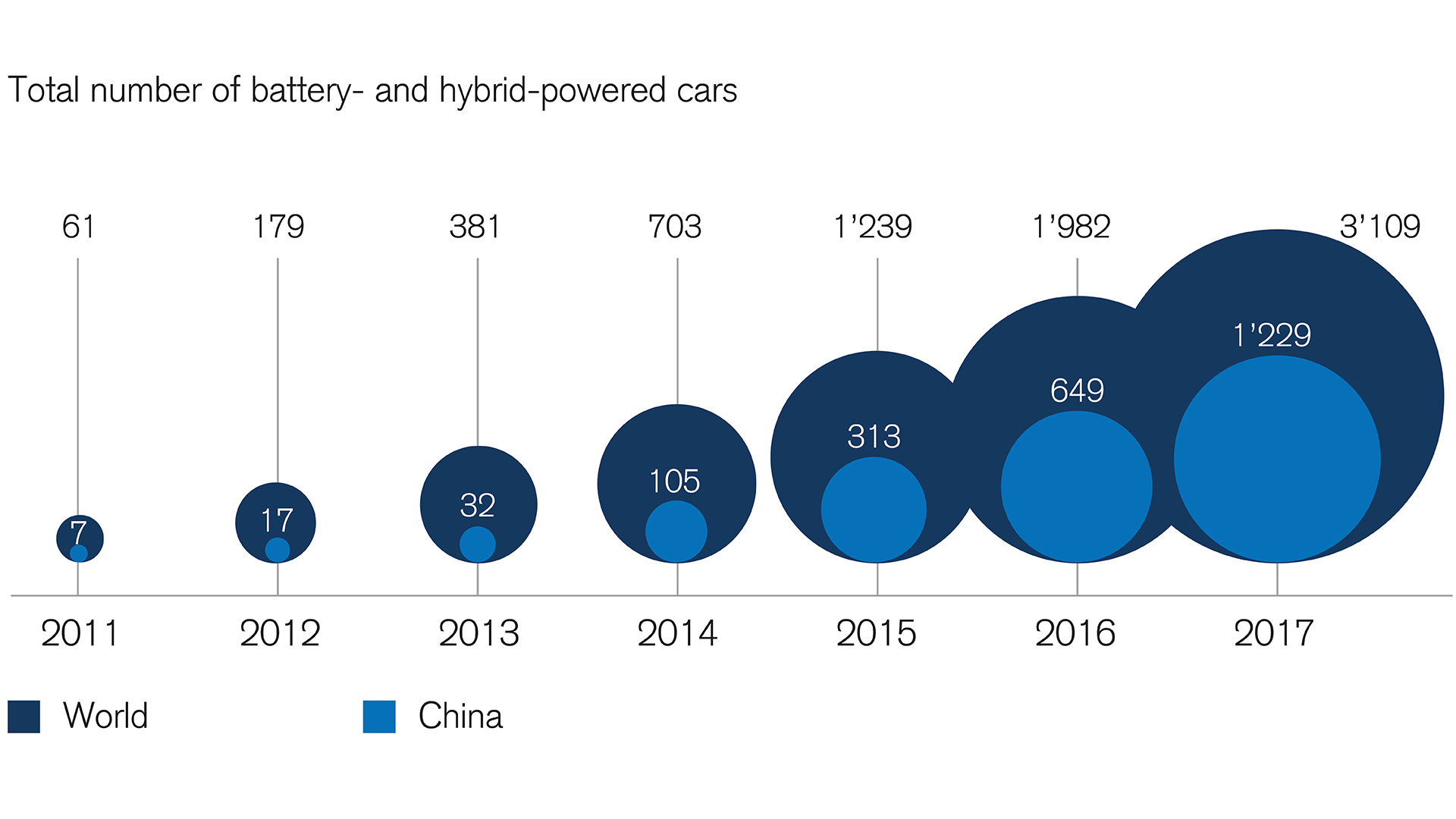 china-is-a-leader-in-electromobility