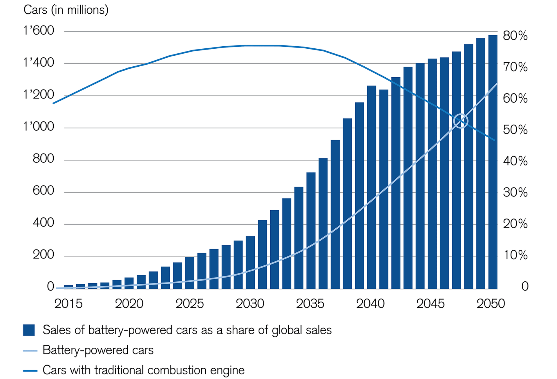 electromobility-is-booming-with-rising-numbers-of-electric-cars