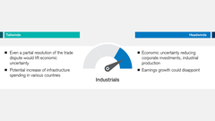 equities 2020 industrial securities could come under pressure