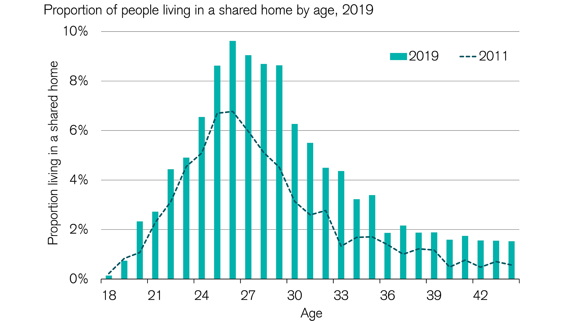 Real estate market: Home shares are on the rise