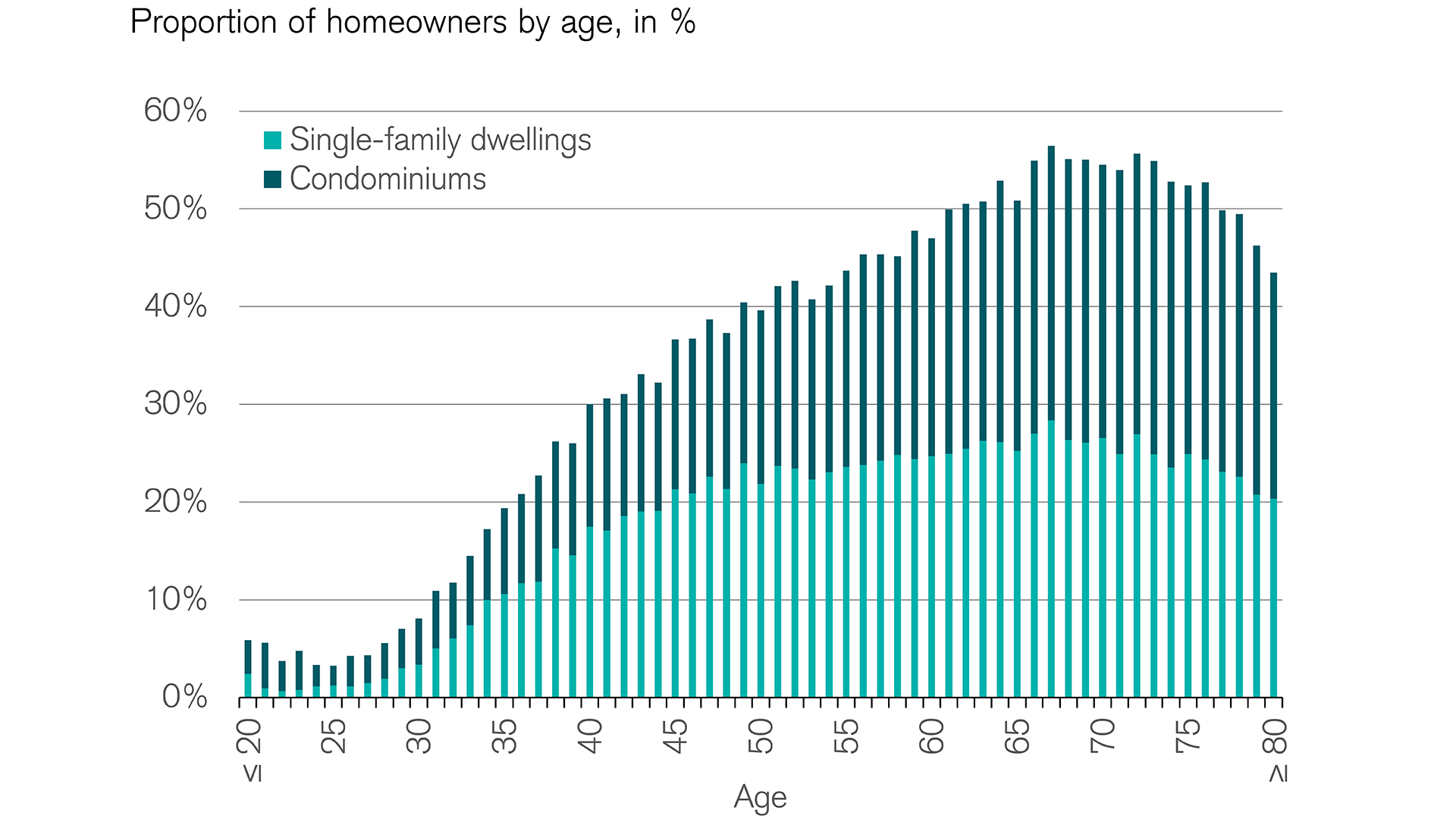 Only from age 30 does homeownership become an increasingly important topic