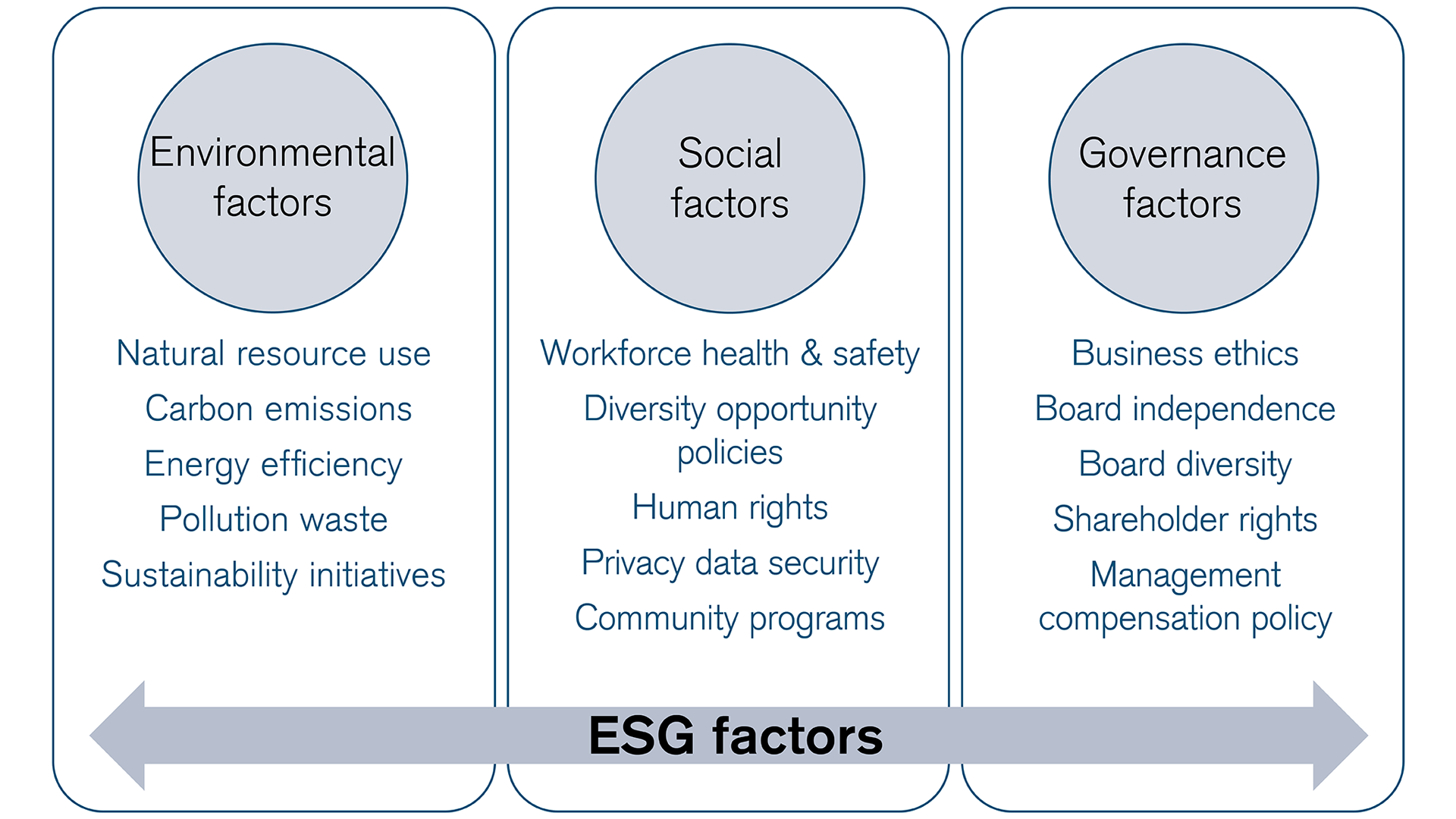 sustainable-investing-according-to-esg-factors