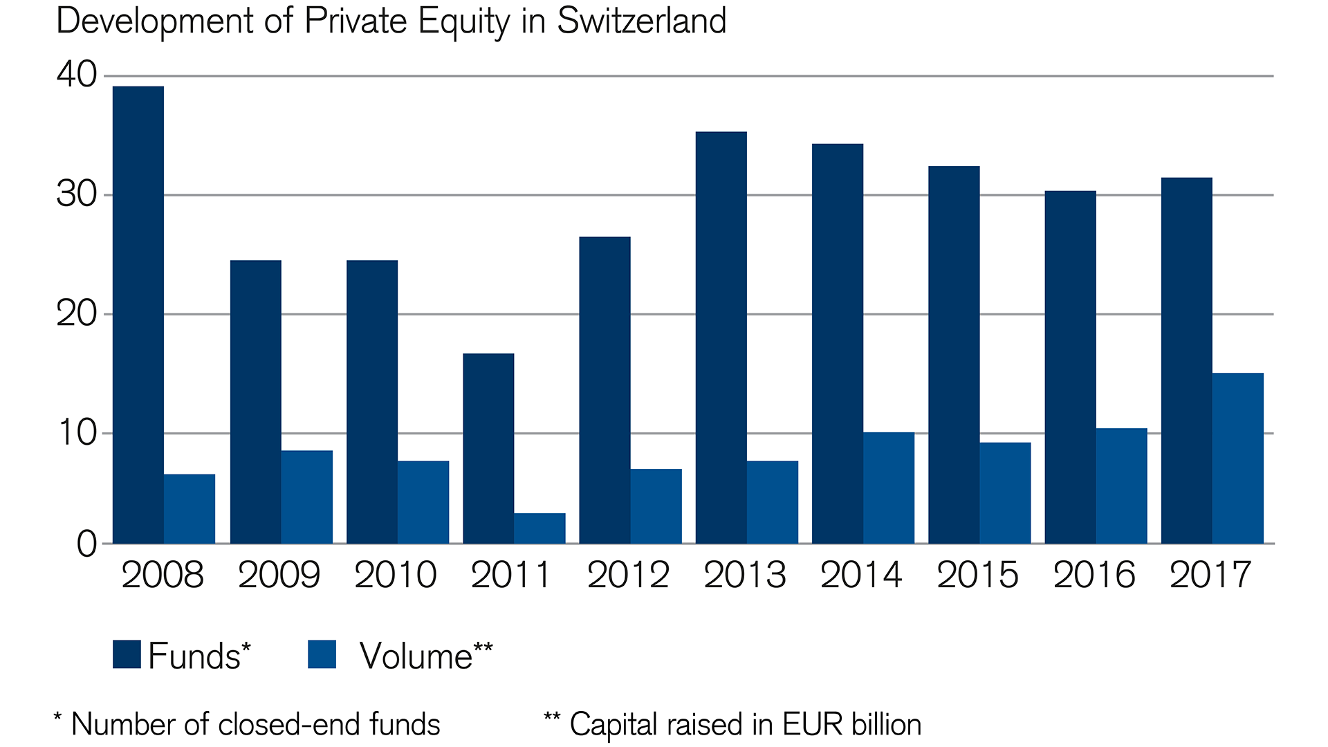 investing-in-private-equity-on-the-rise
