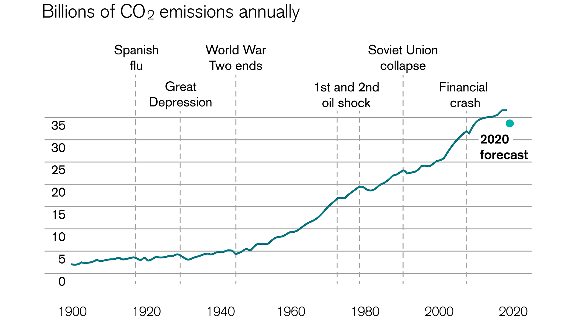 lockdown caused a reduction of global co2 emission