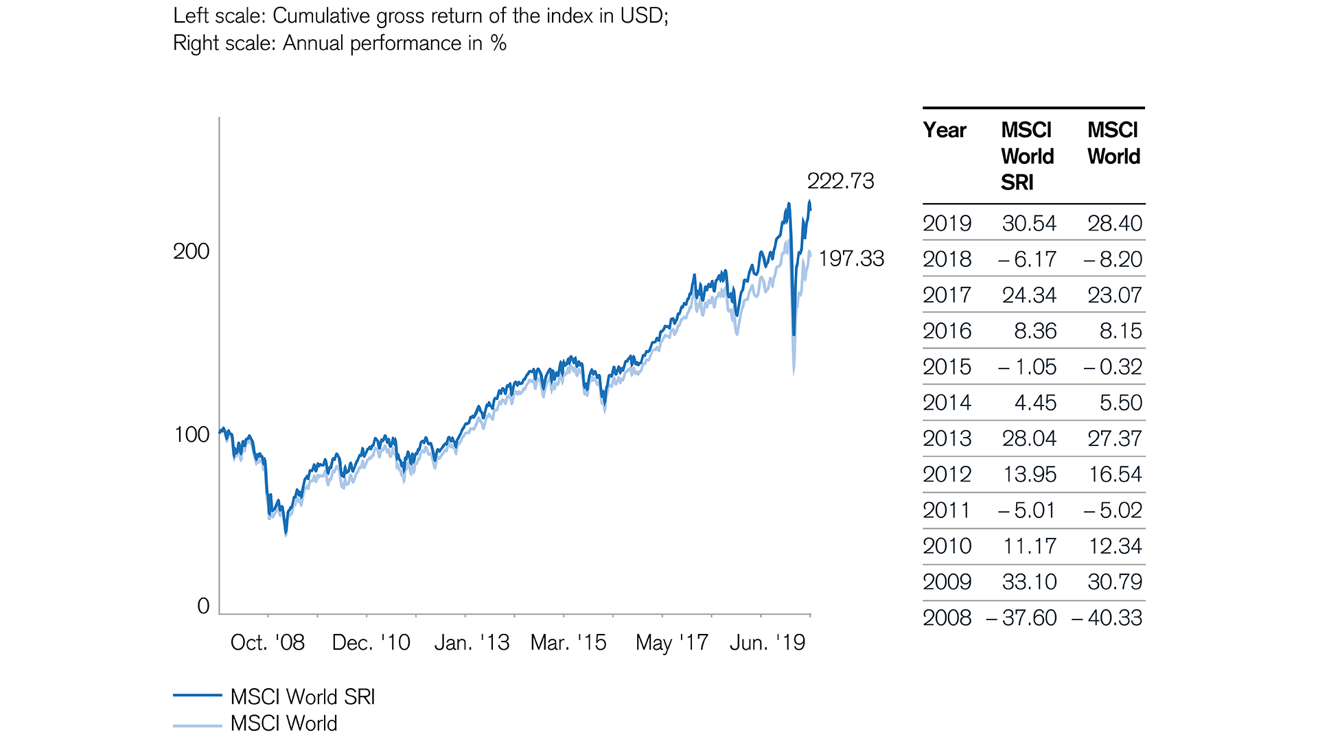 sustainable stocks give advantage in performance
