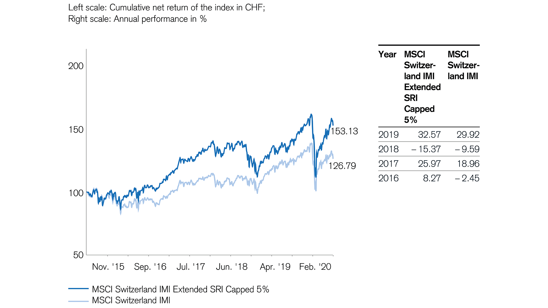 sustainable stocks are performing better in Switzerland too
