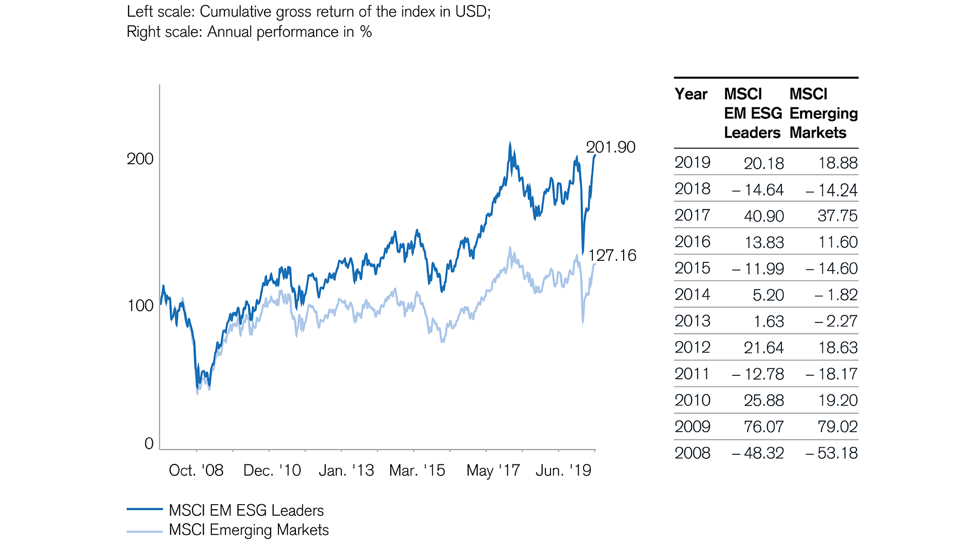 sustainable stocks impress in emerging markets